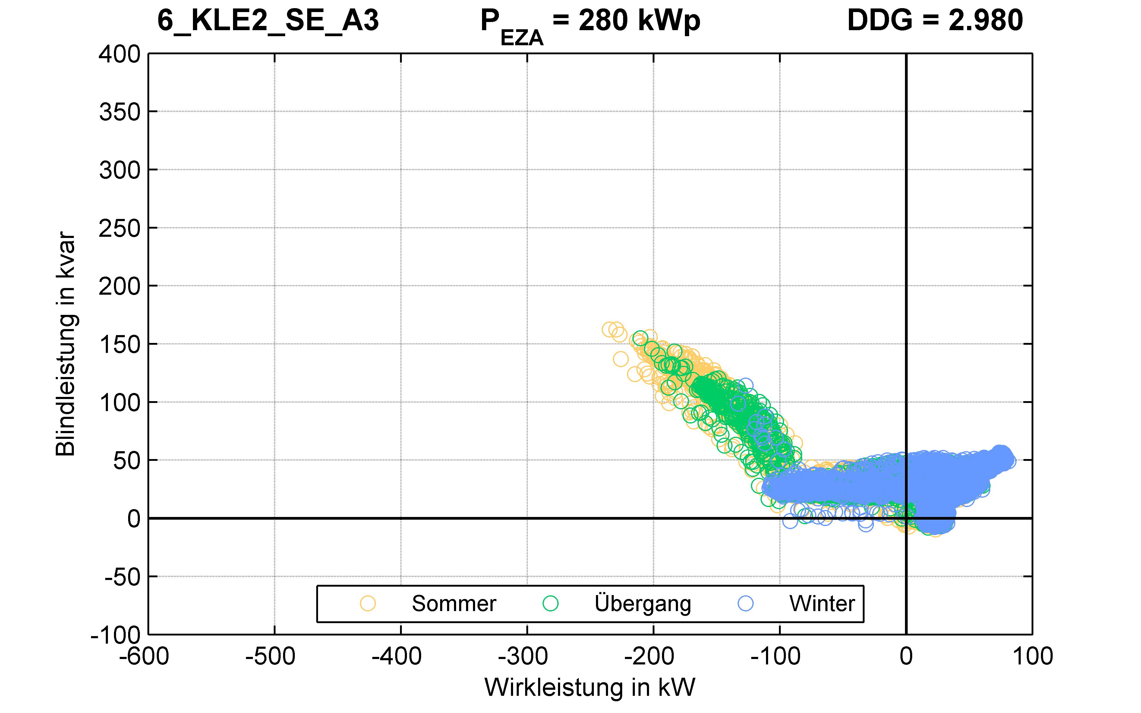 KLE2 | Q-Regelung (SE) A3 | PQ-Verhalten
