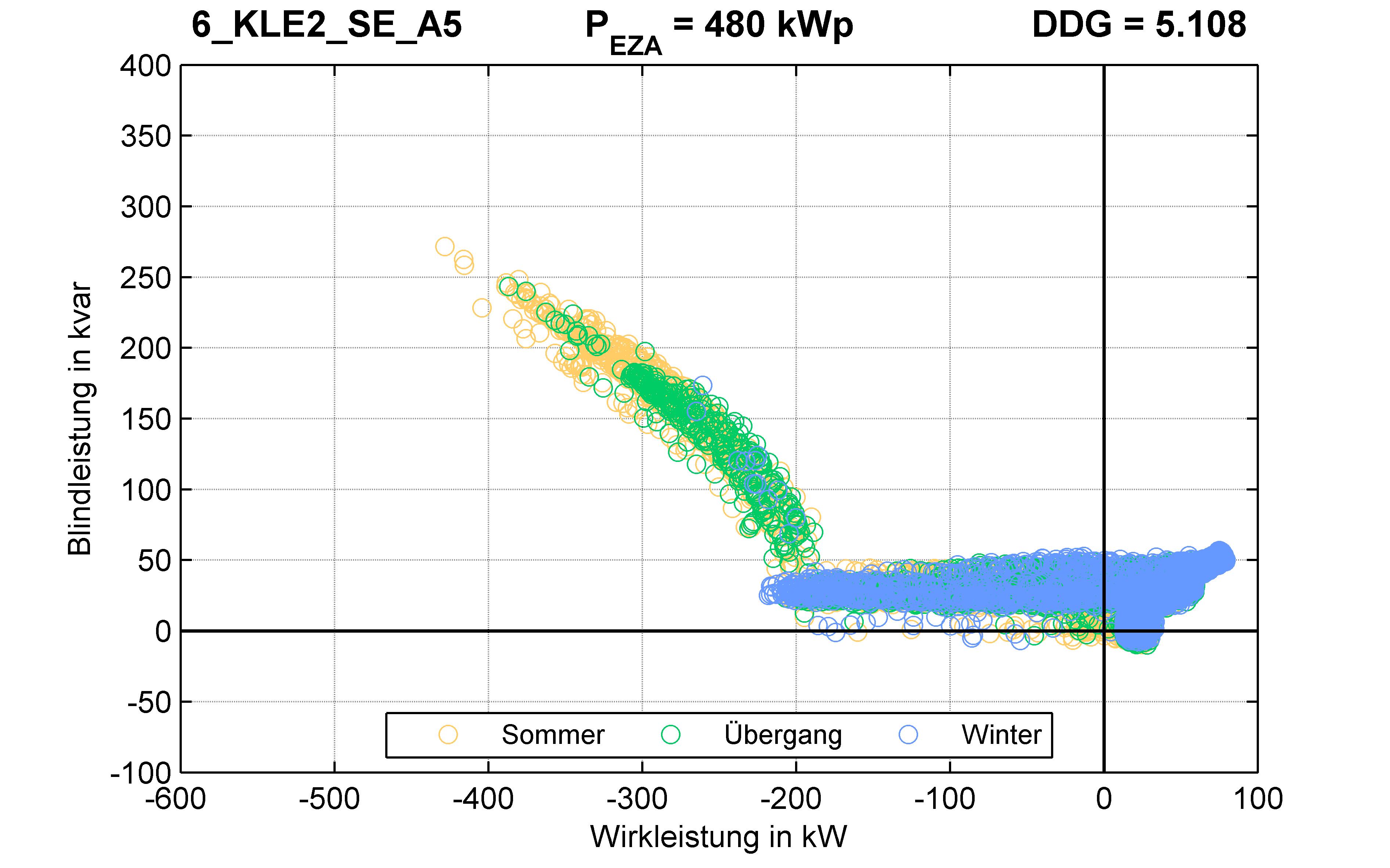 KLE2 | Q-Regelung (SE) A5 | PQ-Verhalten