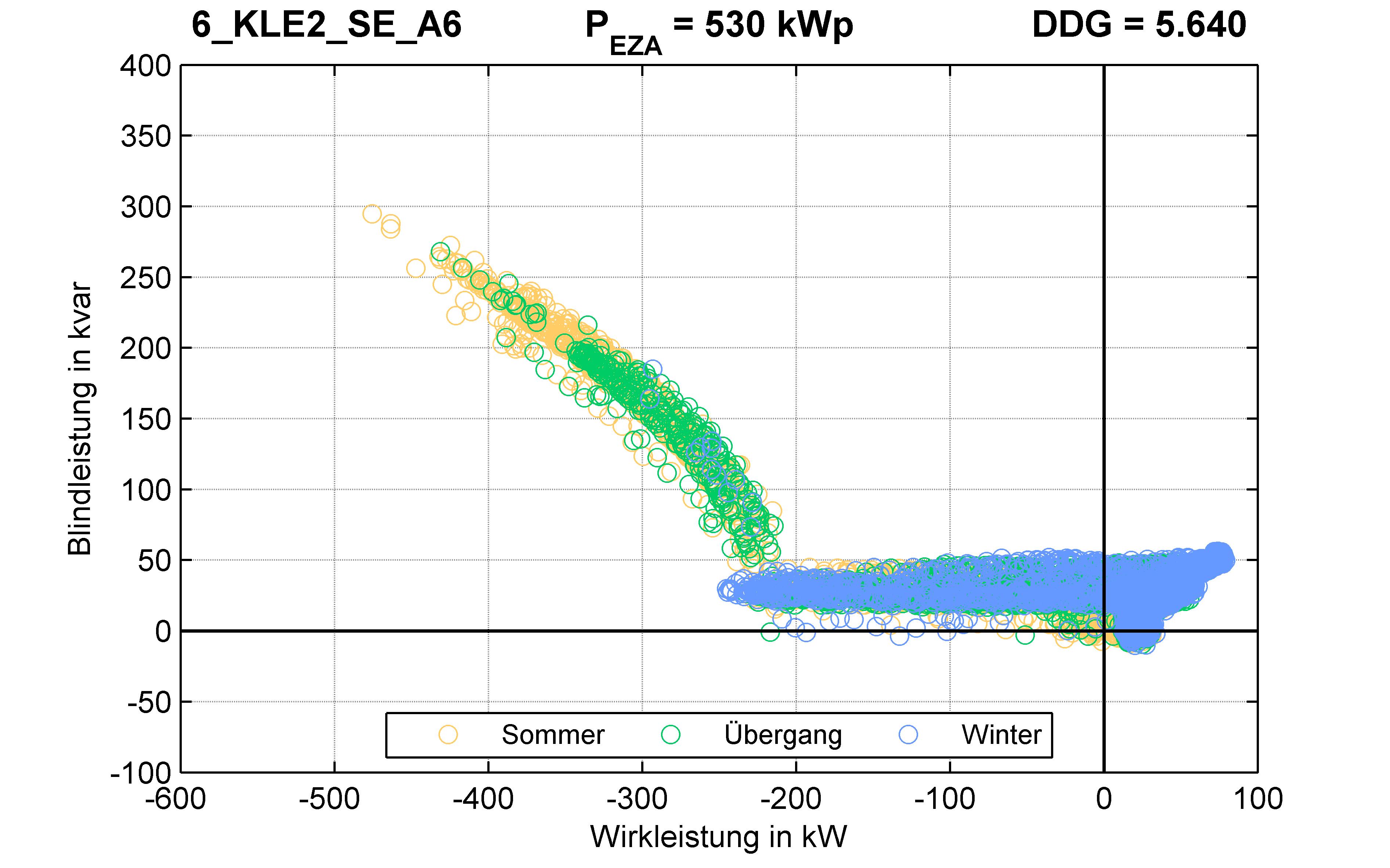 KLE2 | Q-Regelung (SE) A6 | PQ-Verhalten