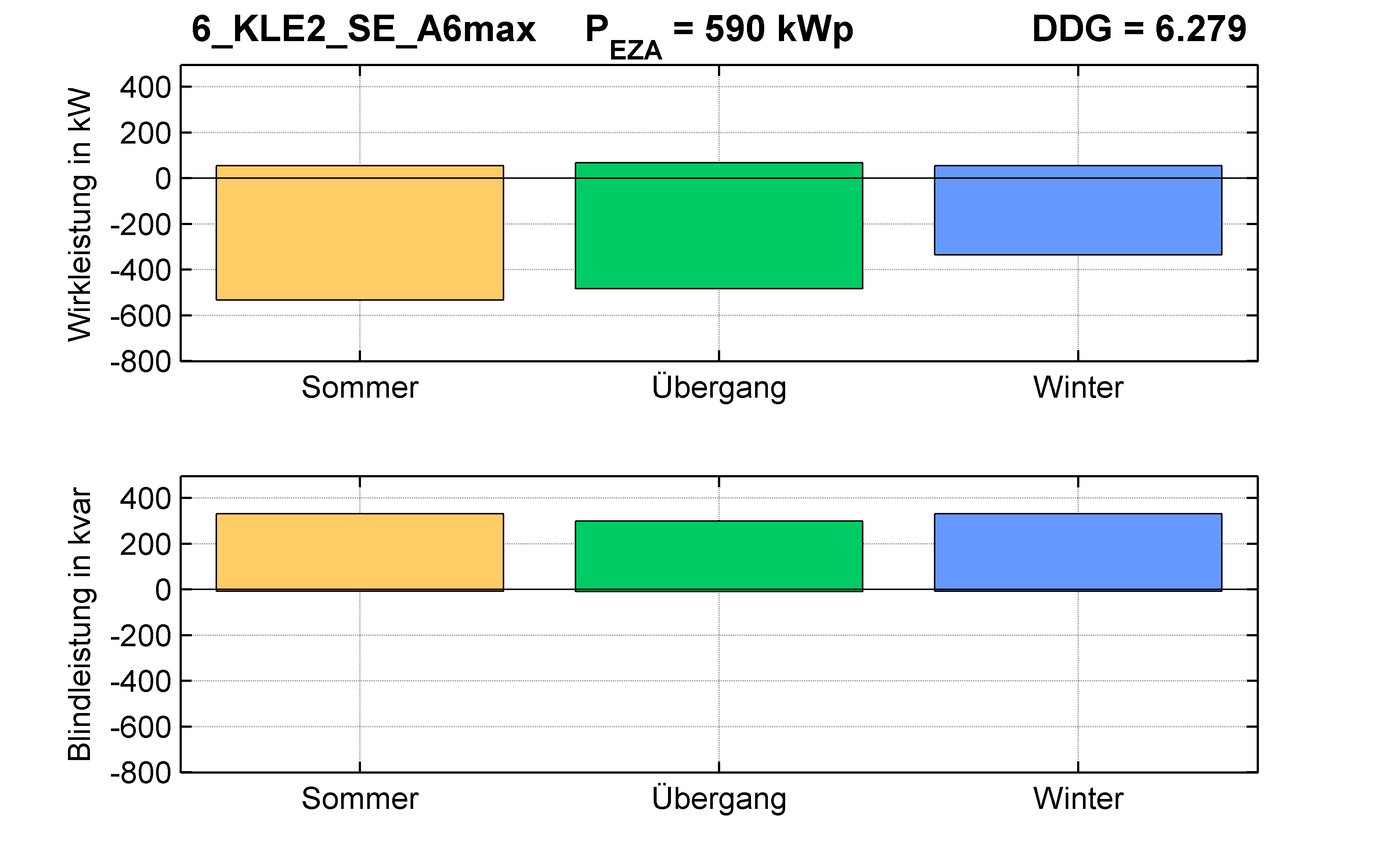 KLE2 | Q-Regelung (SE) A6max | PQ-Bilanz