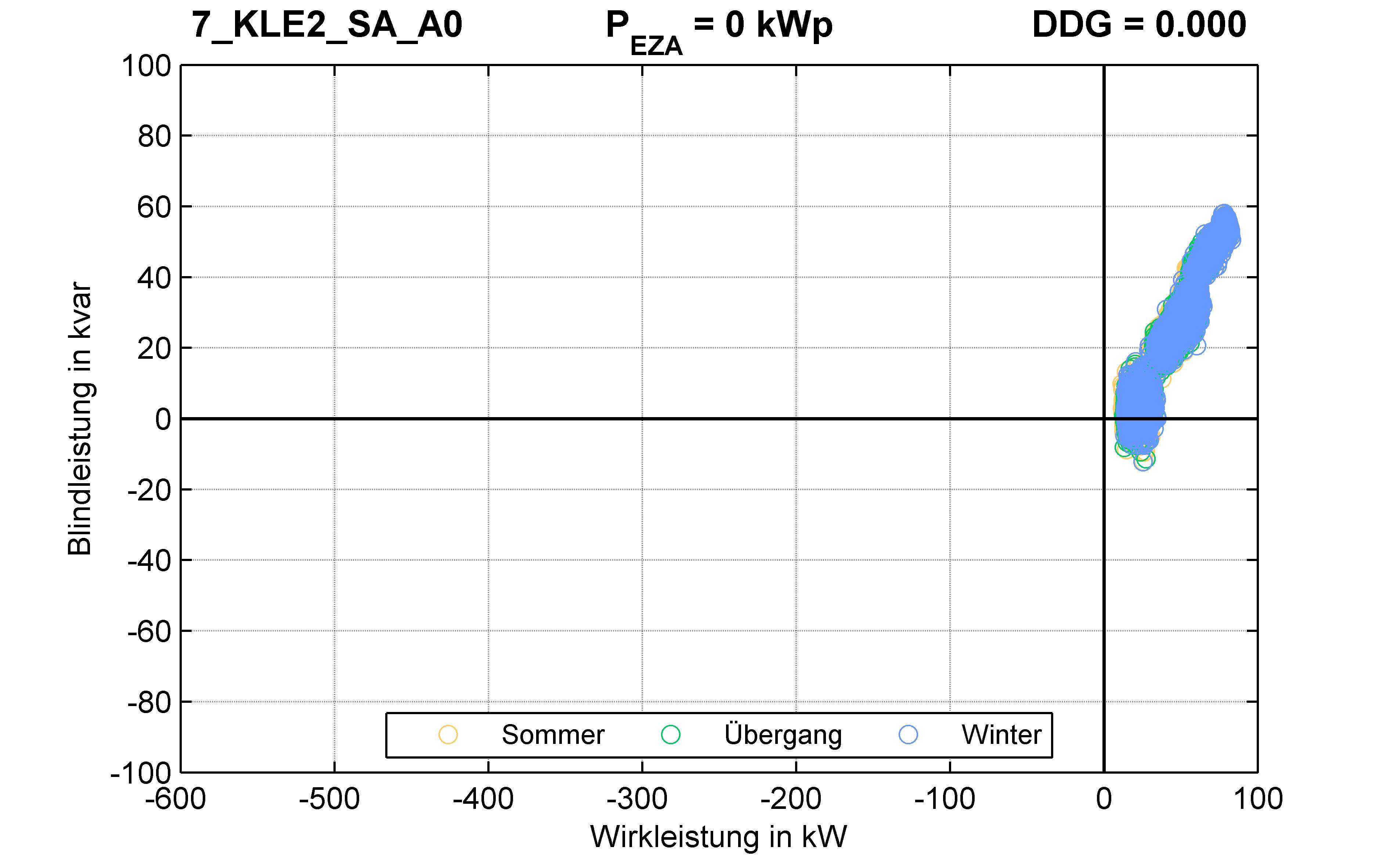 KLE2 | Längsregler (SA) A0 | PQ-Verhalten