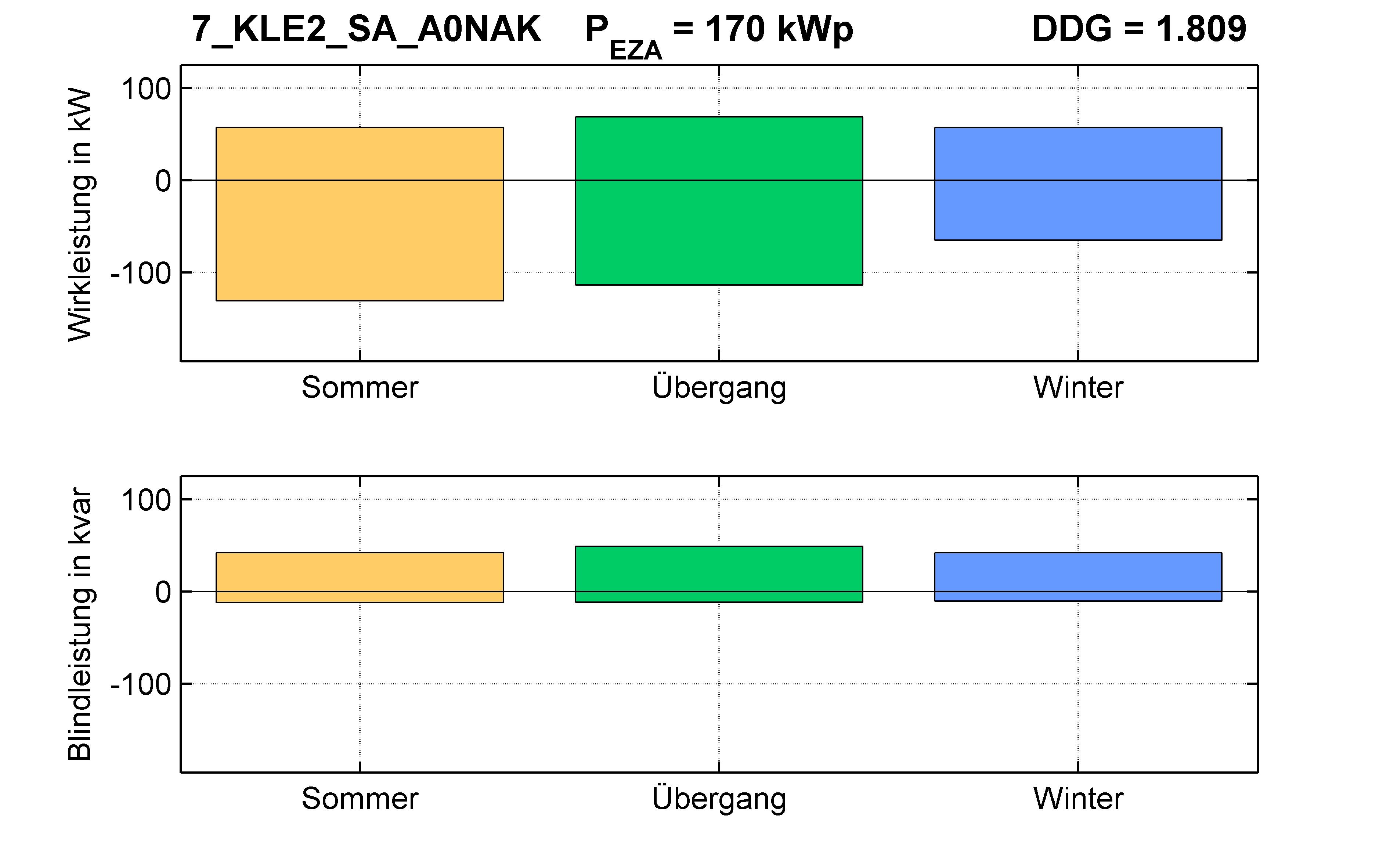 KLE2 | Längsregler (SA) A0NAK | PQ-Bilanz