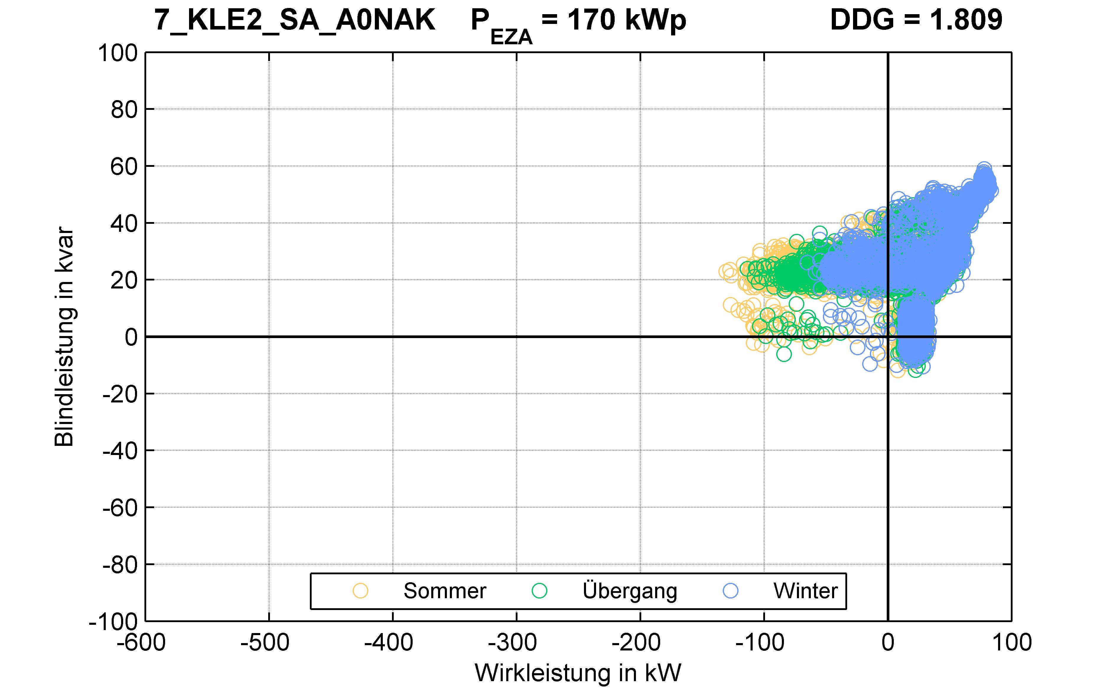 KLE2 | Längsregler (SA) A0NAK | PQ-Verhalten