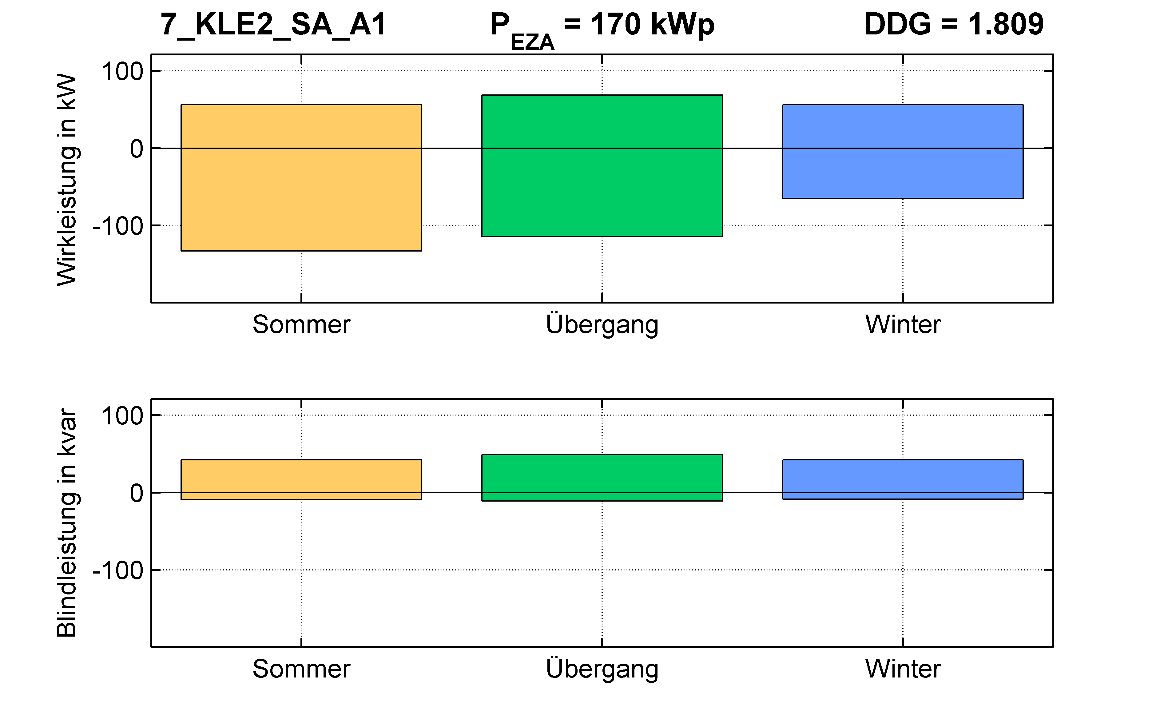 KLE2 | Längsregler (SA) A1 | PQ-Bilanz