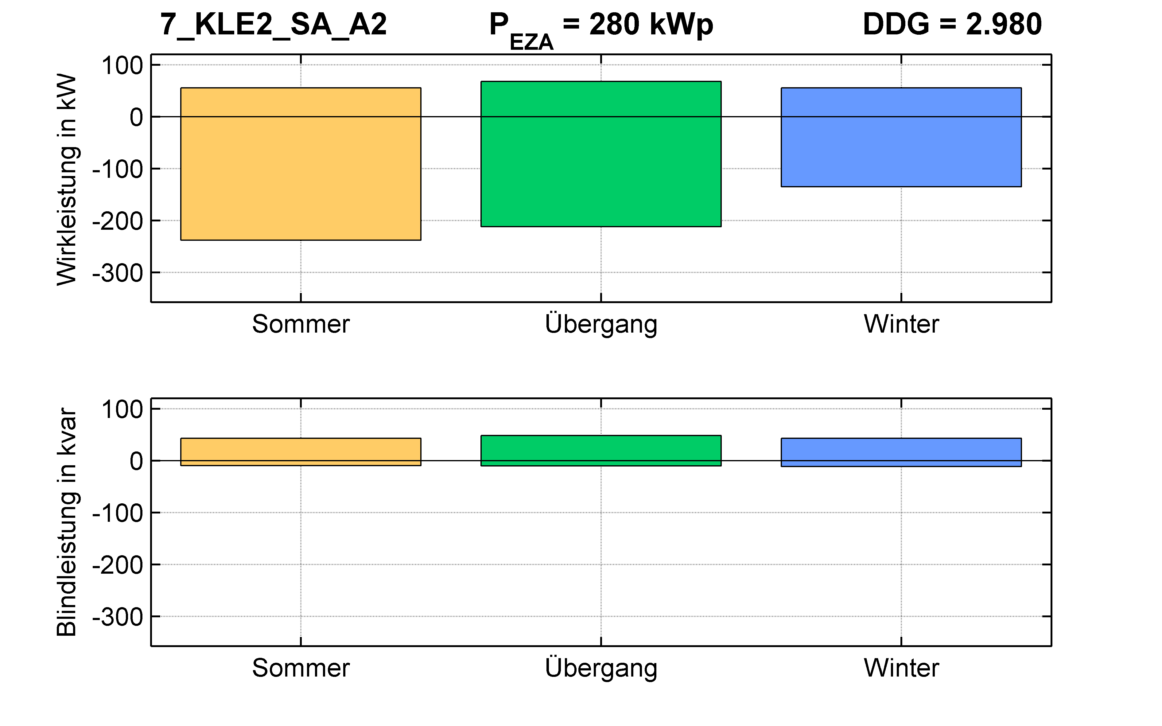KLE2 | Längsregler (SA) A2 | PQ-Bilanz