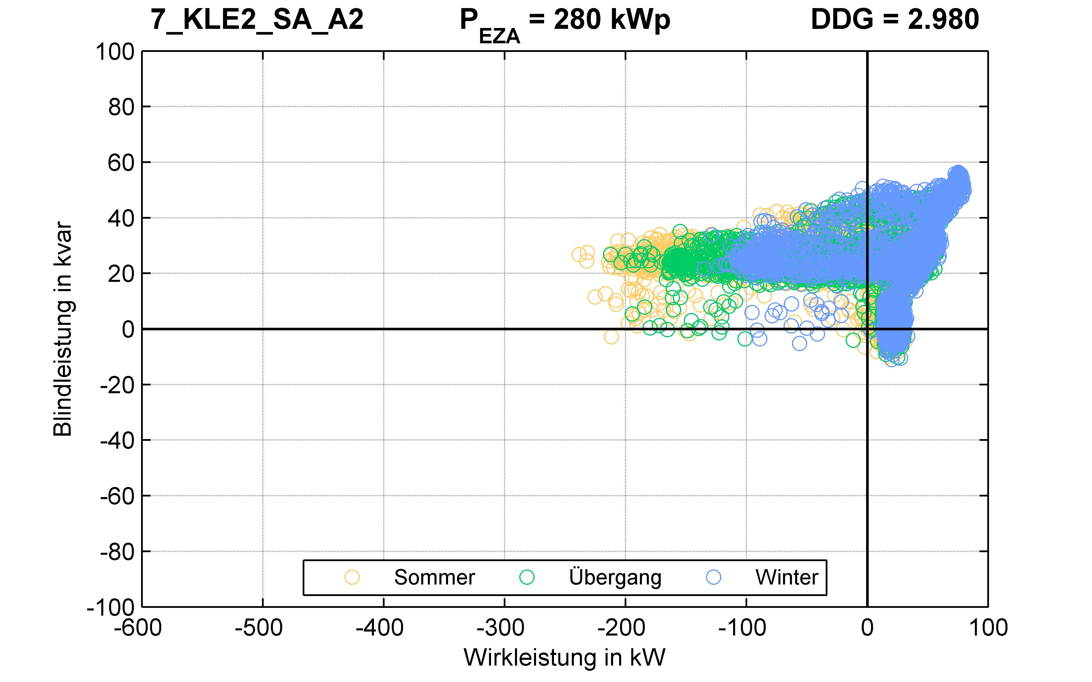 KLE2 | Längsregler (SA) A2 | PQ-Verhalten