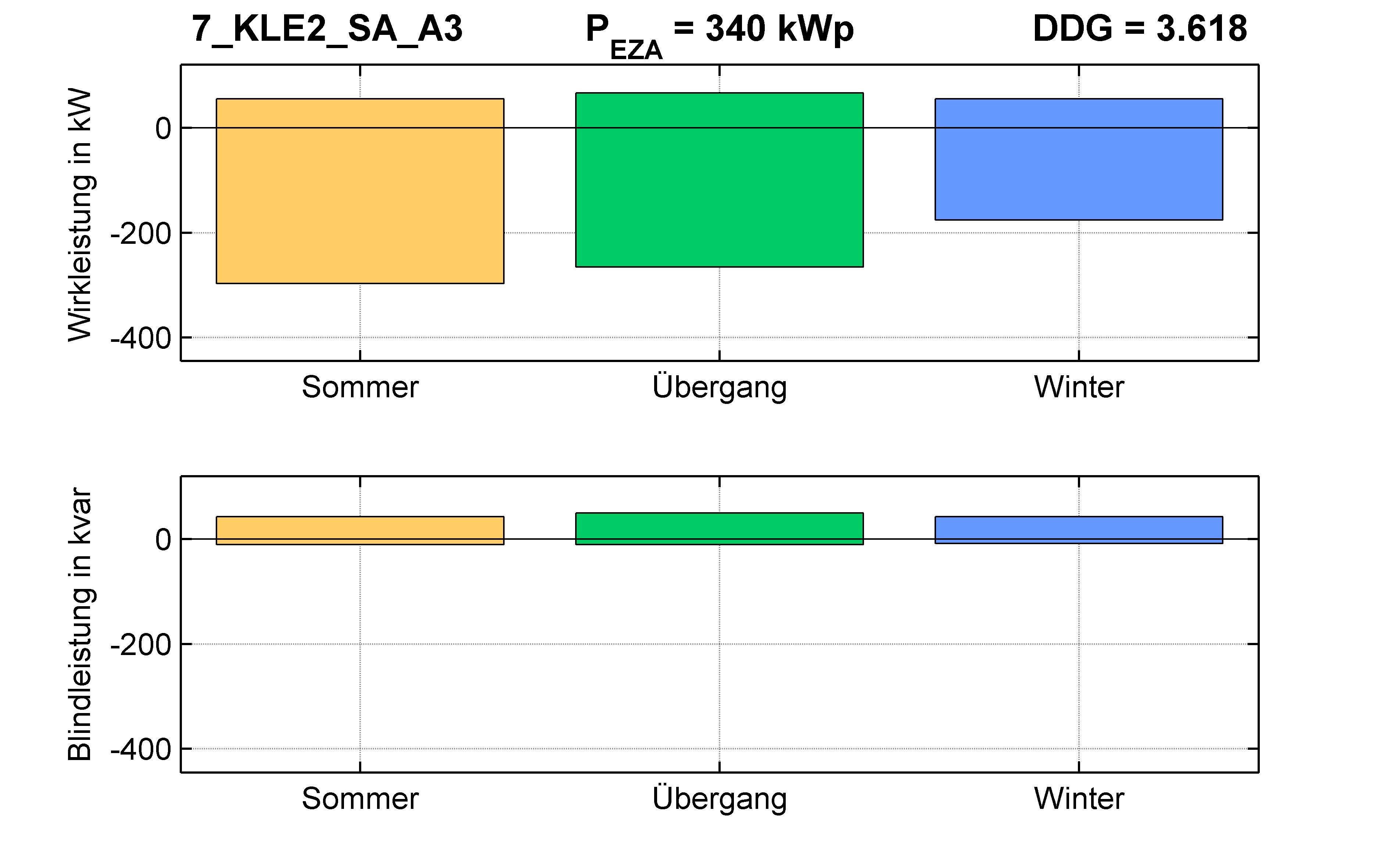 KLE2 | Längsregler (SA) A3 | PQ-Bilanz