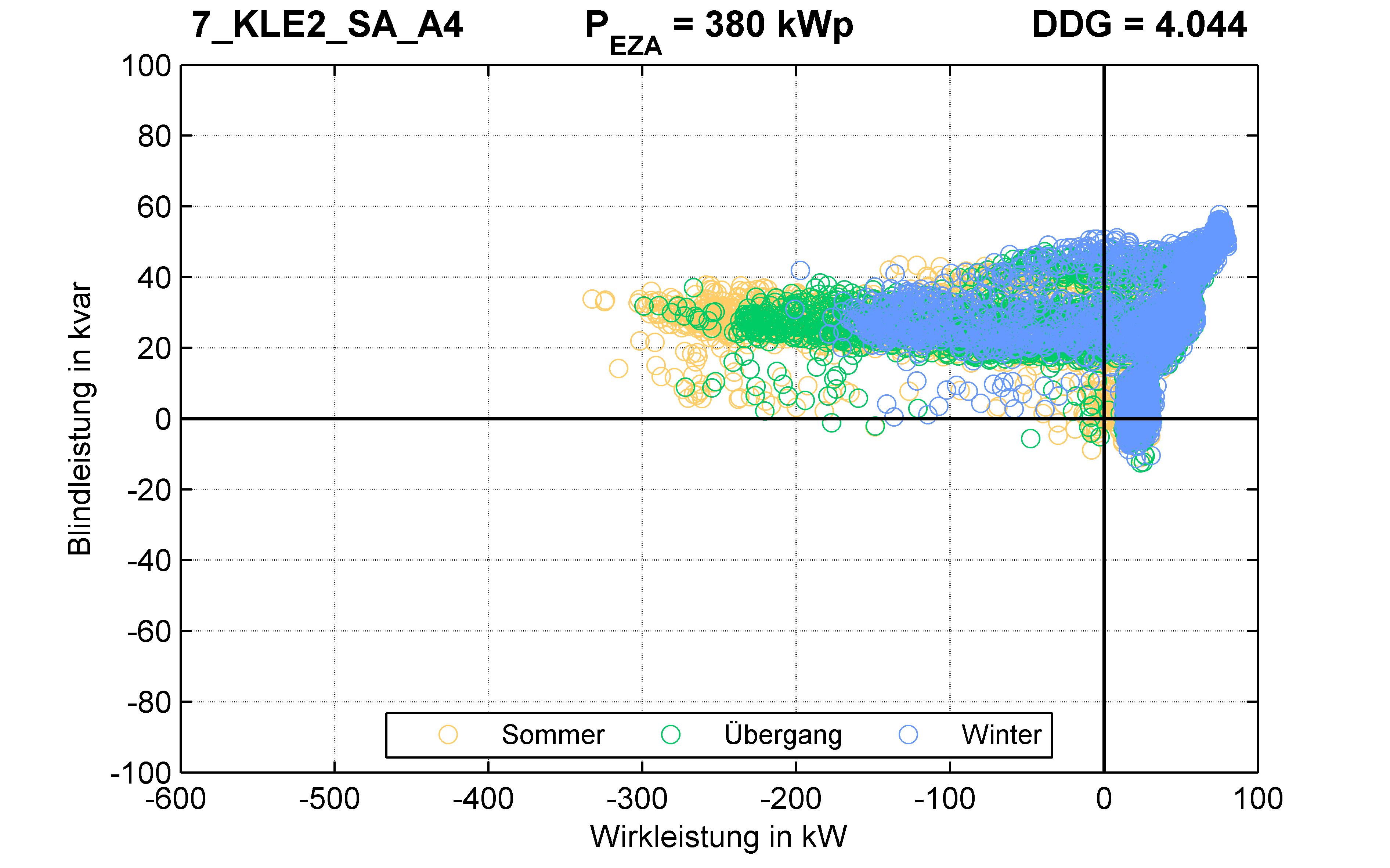 KLE2 | Längsregler (SA) A4 | PQ-Verhalten