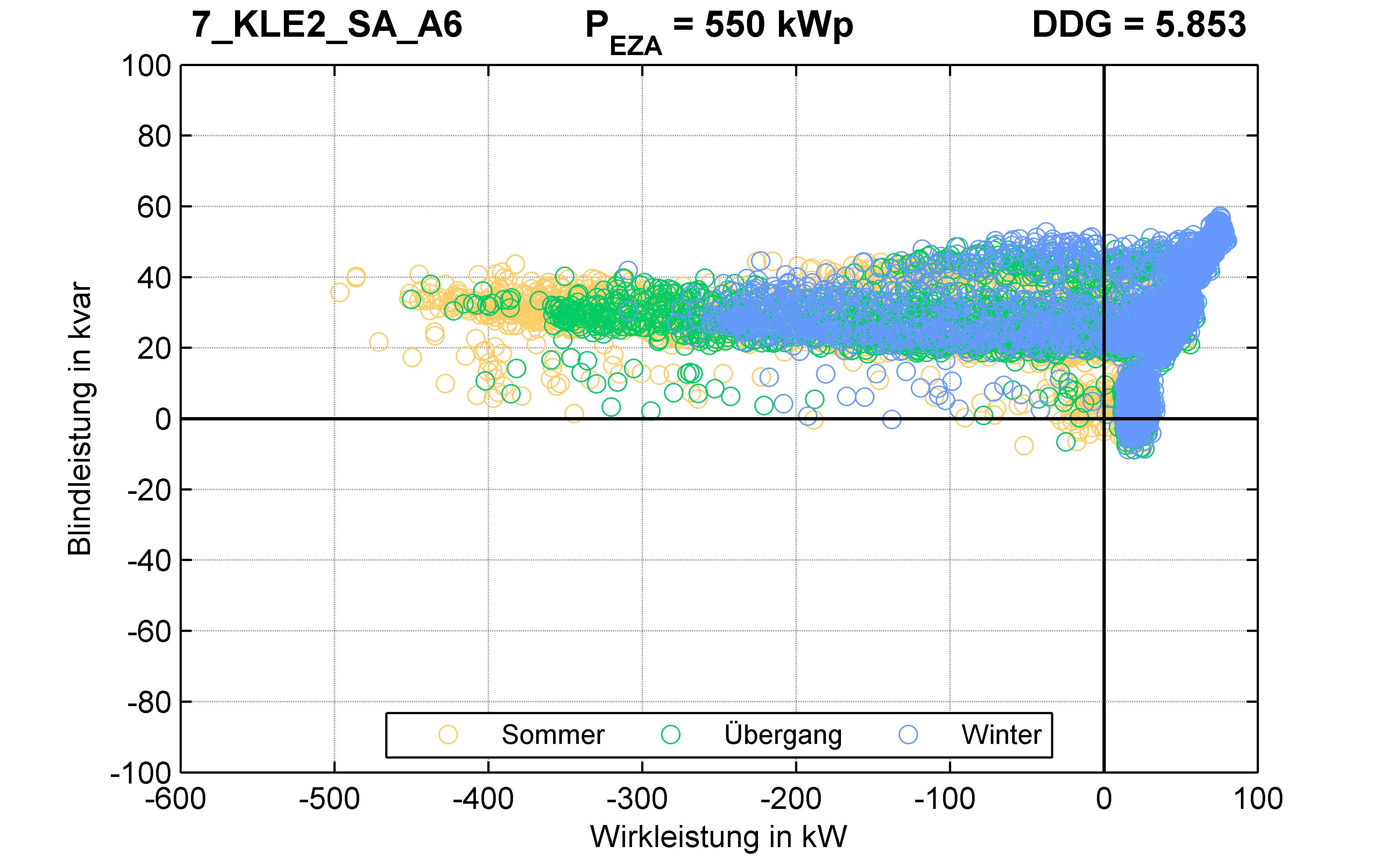 KLE2 | Längsregler (SA) A6 | PQ-Verhalten