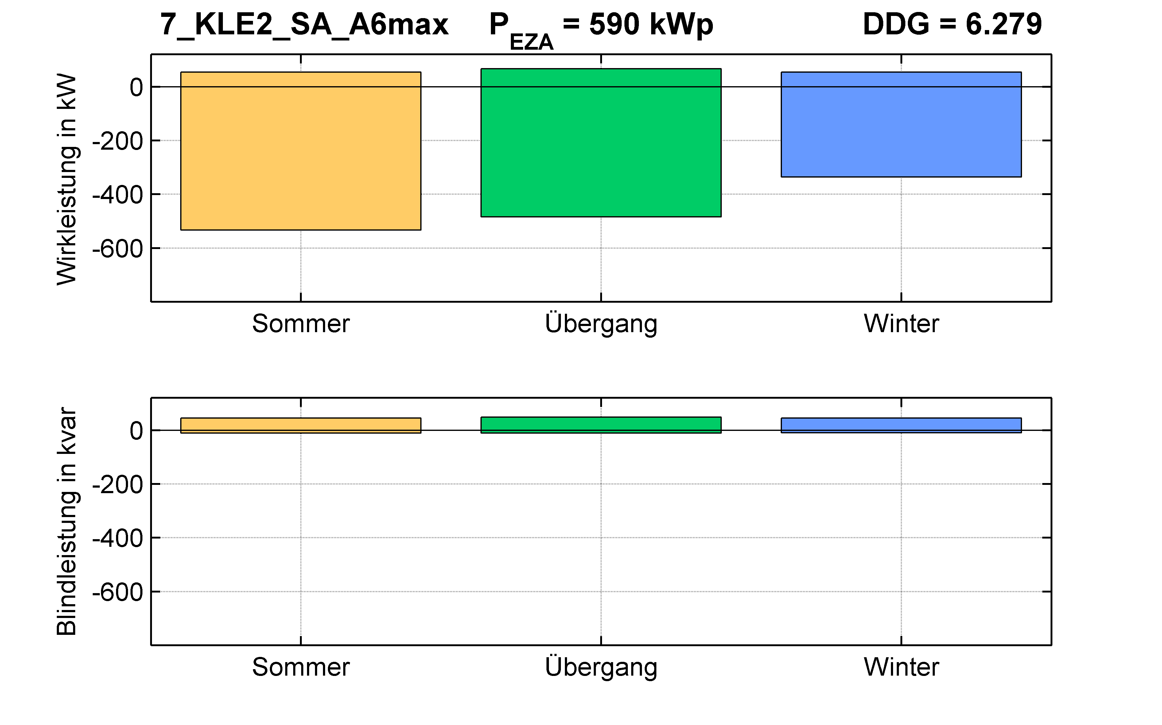 KLE2 | Längsregler (SA) A6max | PQ-Bilanz