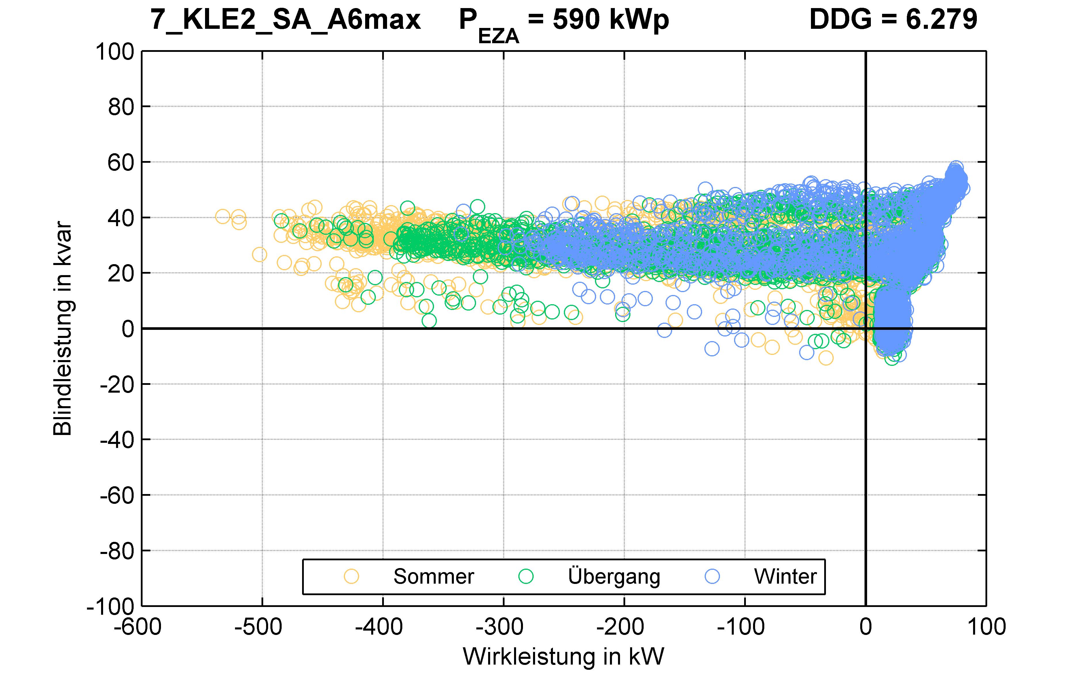 KLE2 | Längsregler (SA) A6max | PQ-Verhalten