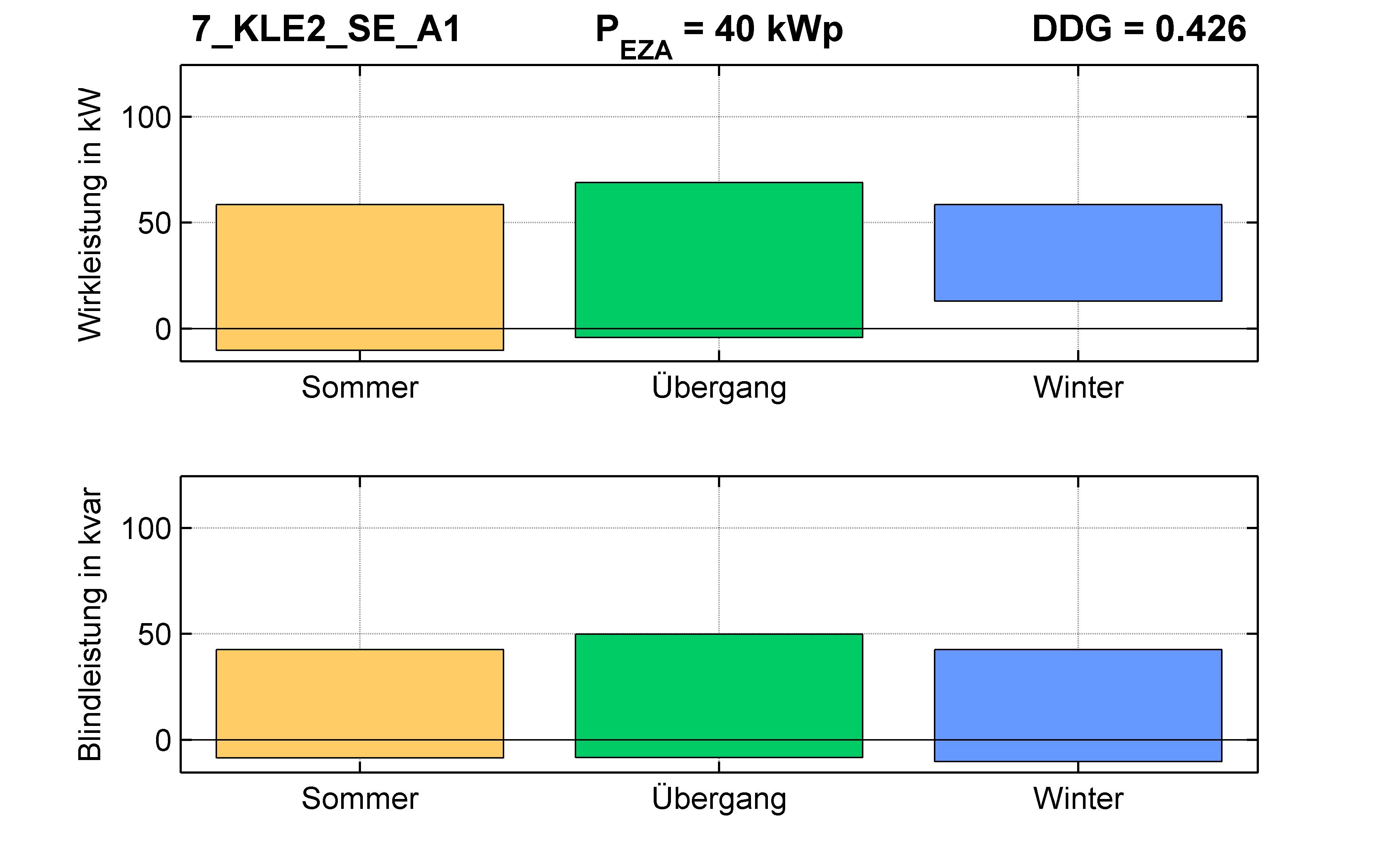 KLE2 | Längsregler (SE) A1 | PQ-Bilanz