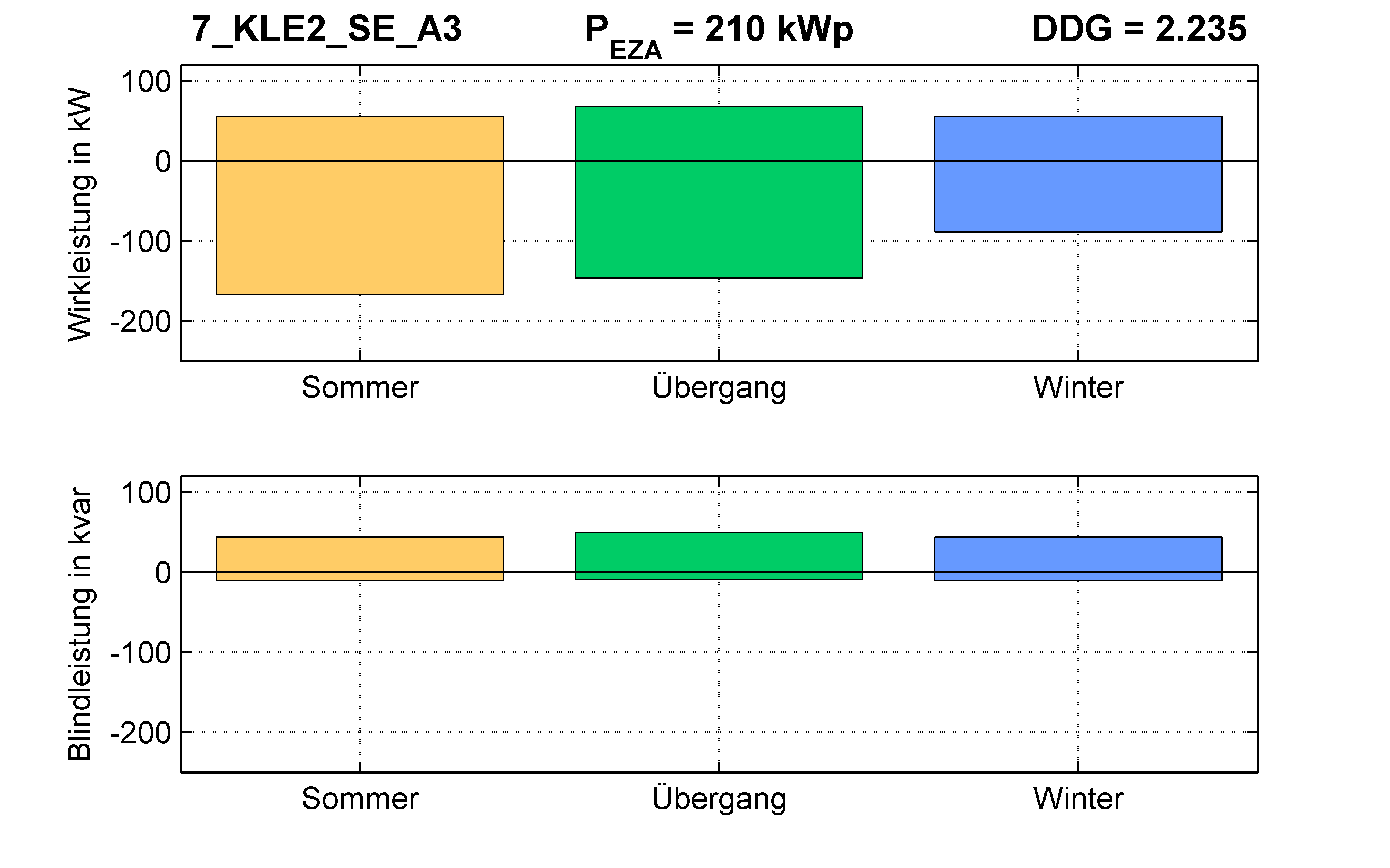 KLE2 | Längsregler (SE) A3 | PQ-Bilanz