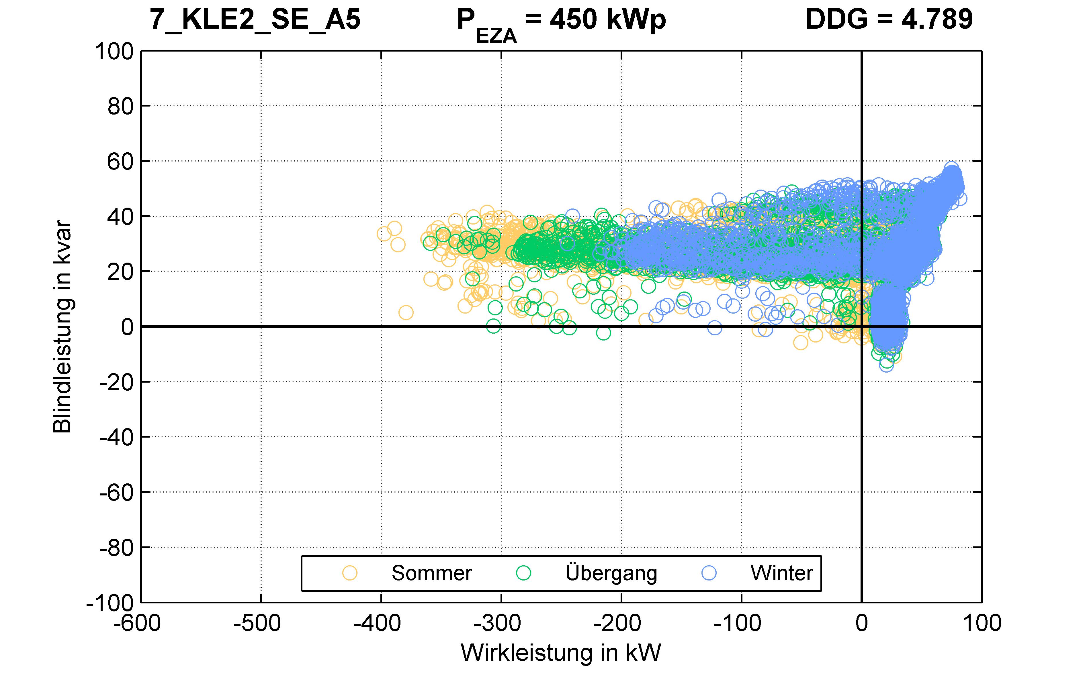 KLE2 | Längsregler (SE) A5 | PQ-Verhalten