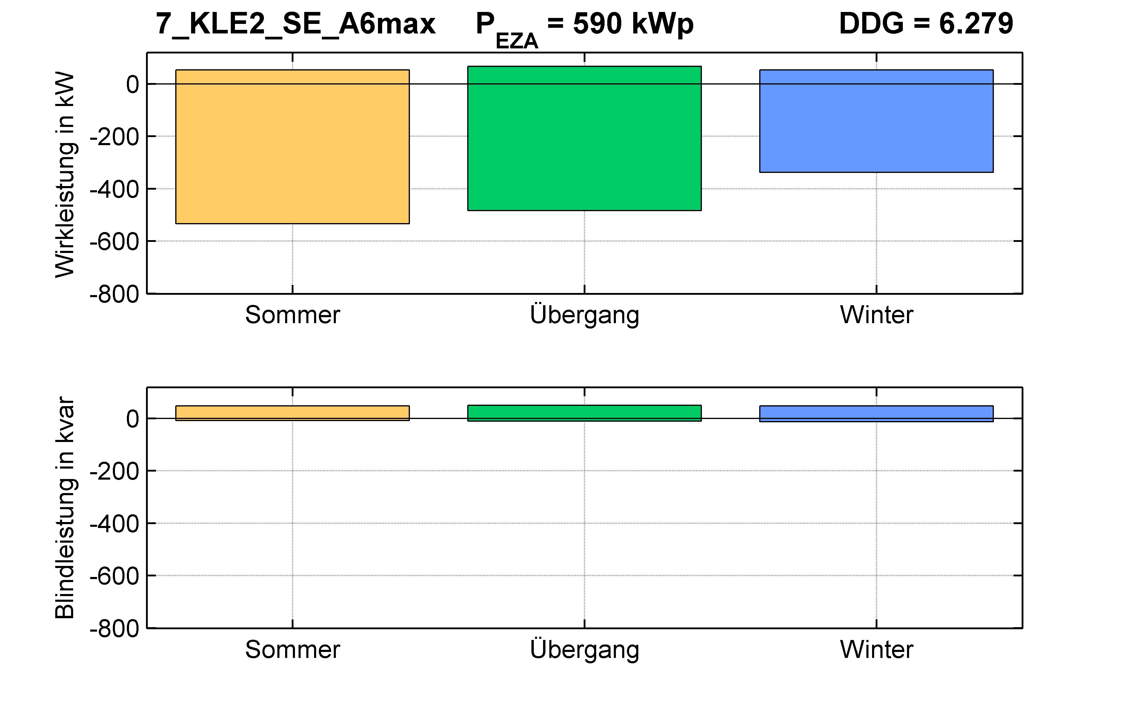 KLE2 | Längsregler (SE) A6max | PQ-Bilanz