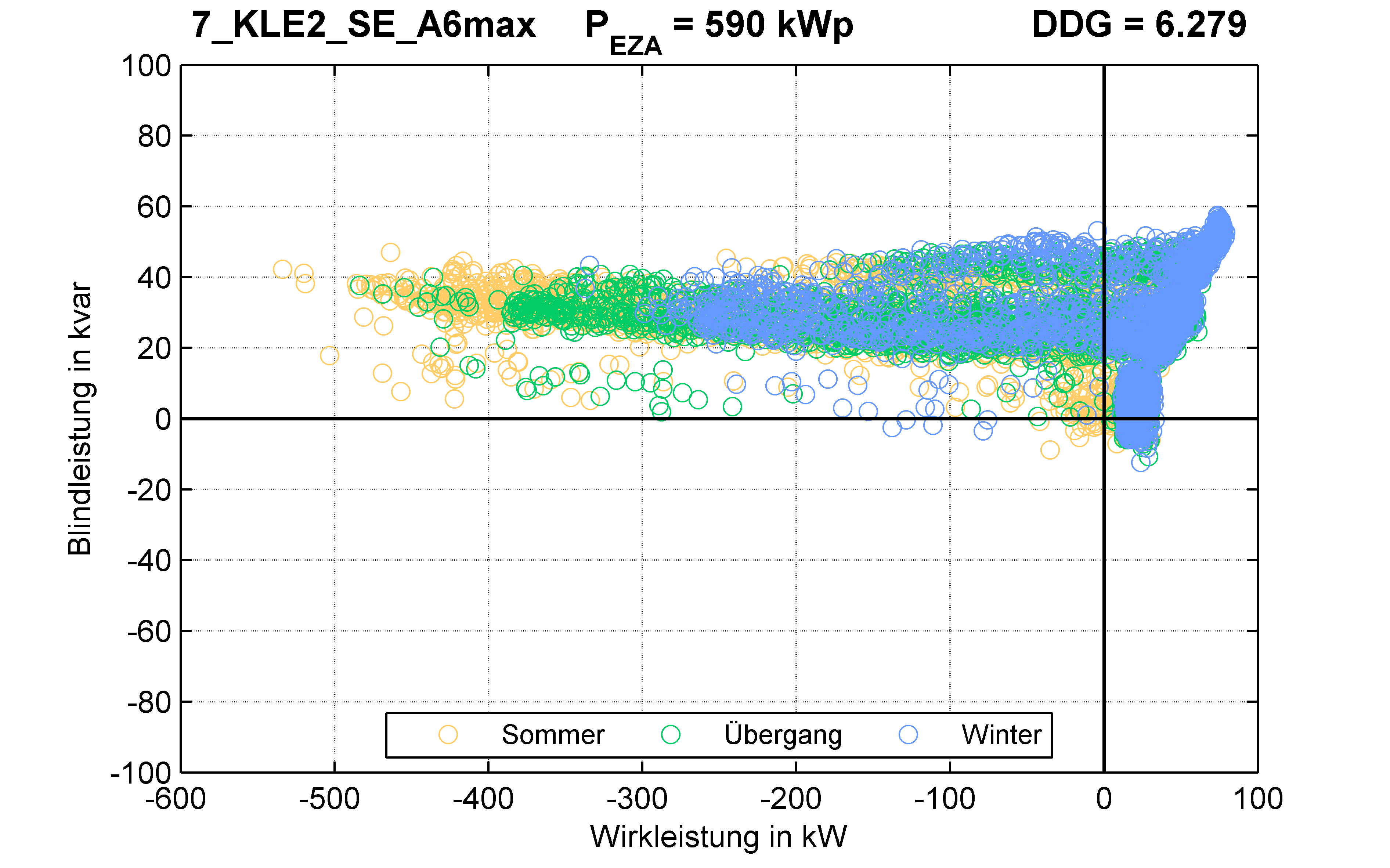 KLE2 | Längsregler (SE) A6max | PQ-Verhalten