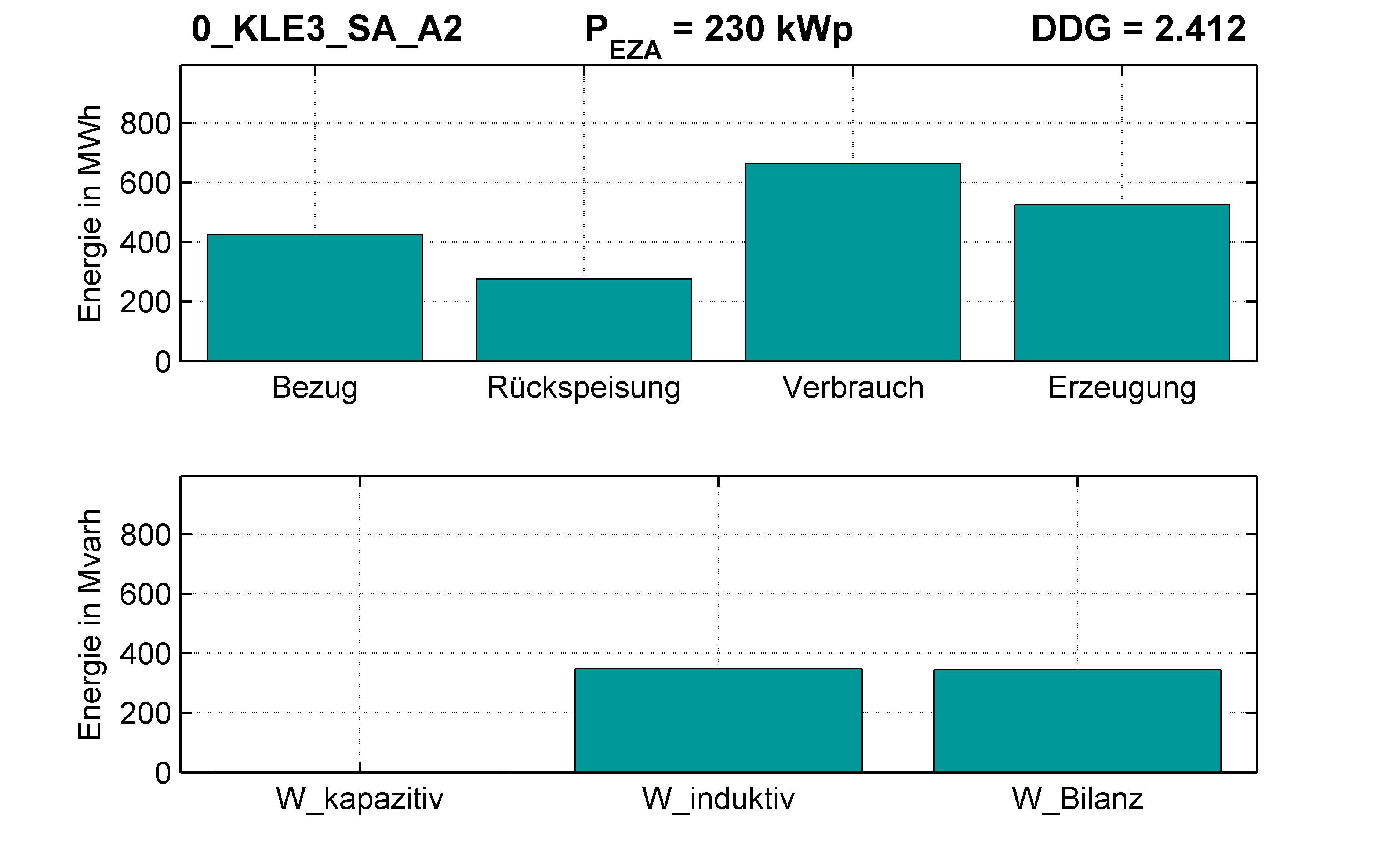 KLE3 | RONT (SA) A2 | PQ-Bilanz