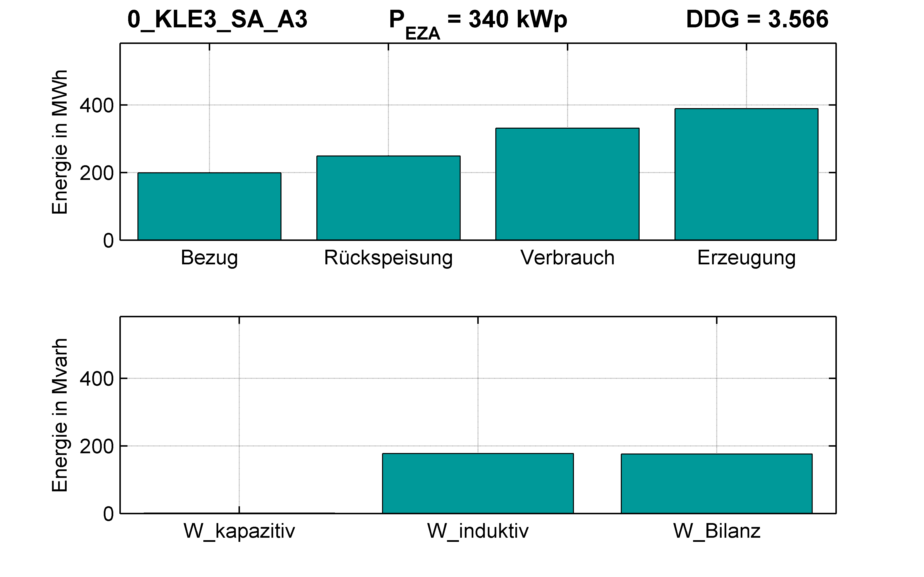 KLE3 | RONT (SA) A3 | PQ-Bilanz