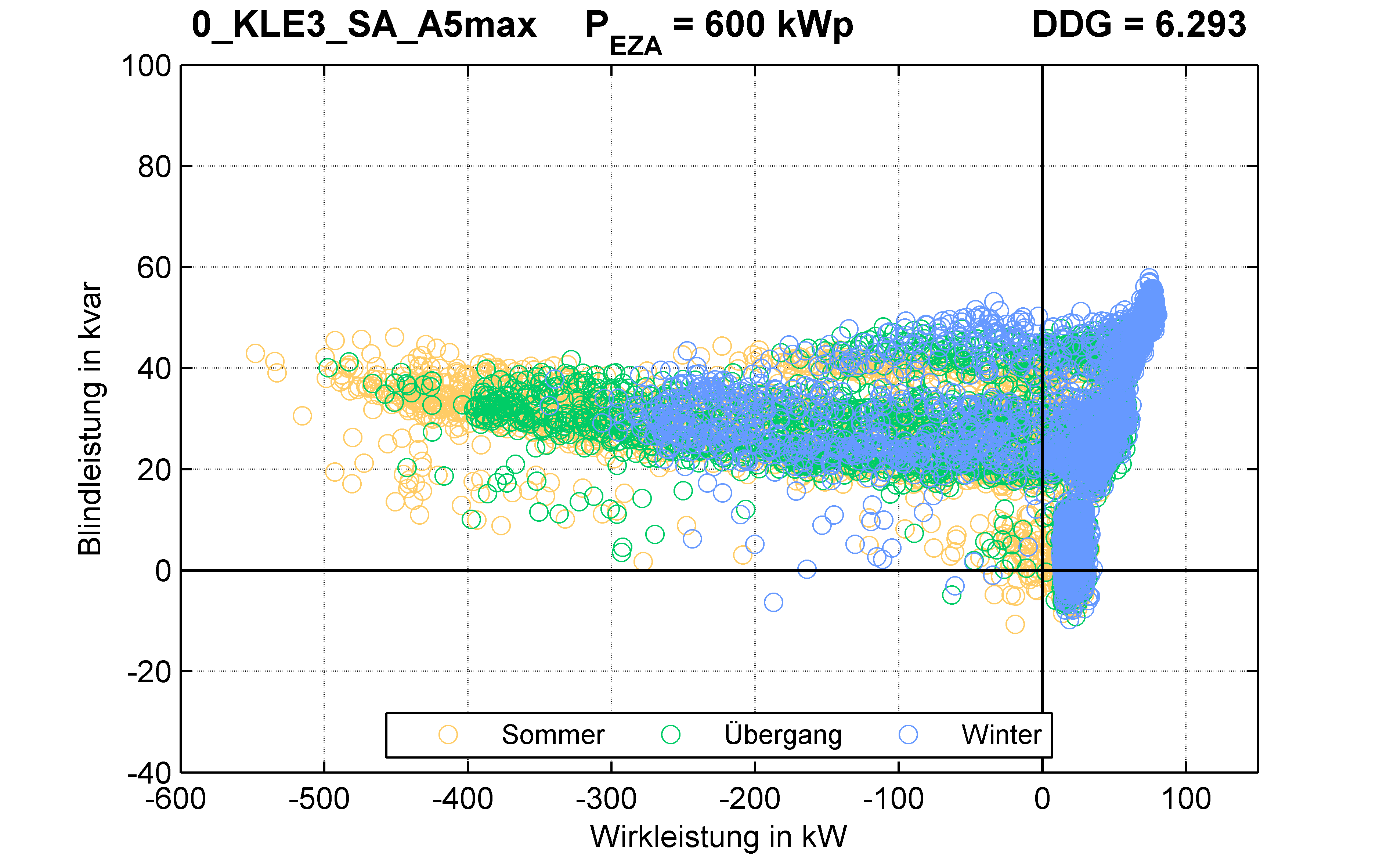 KLE3 | RONT (SA) A5max | PQ-Verhalten