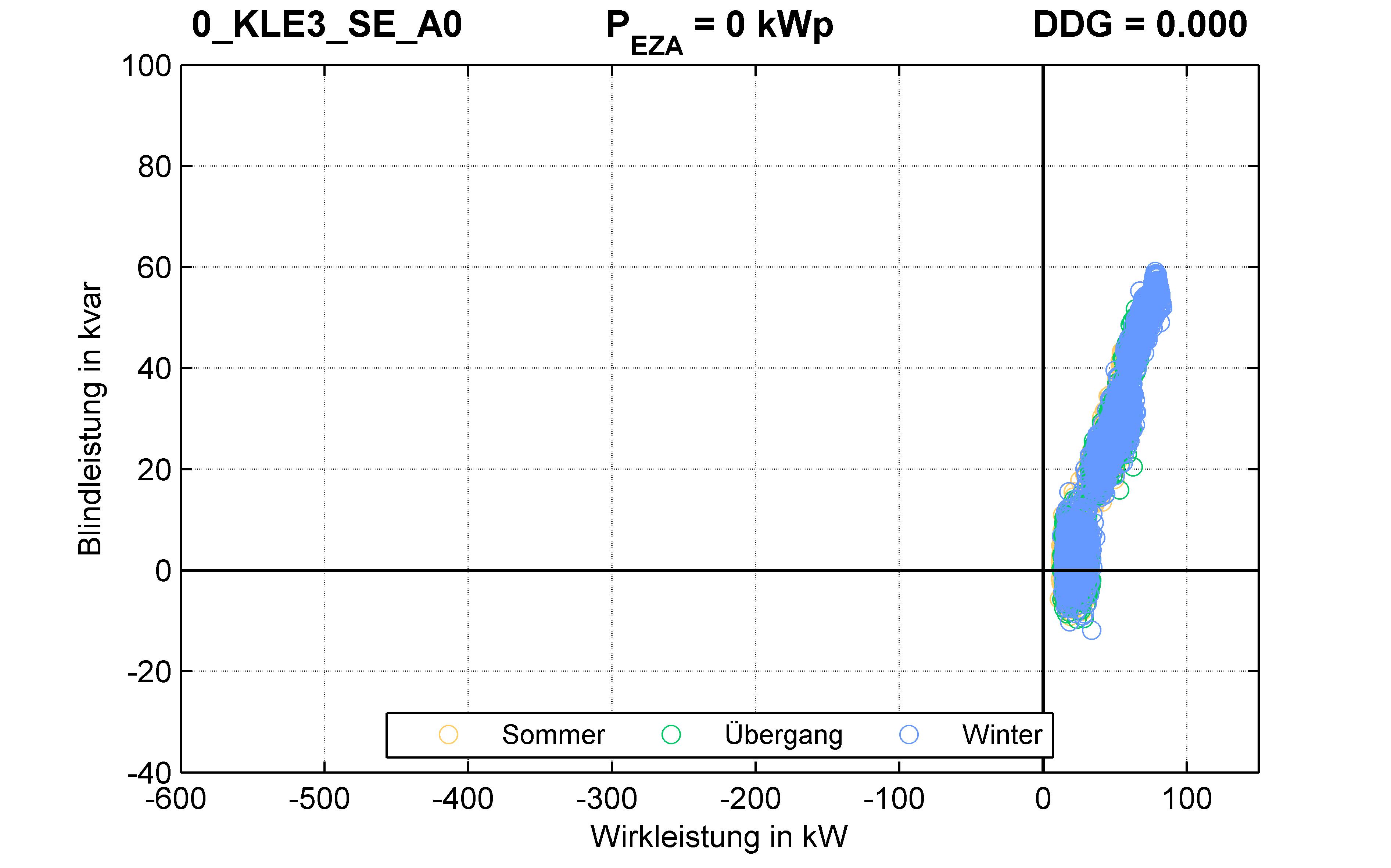 KLE3 | RONT (SE) A0 | PQ-Verhalten