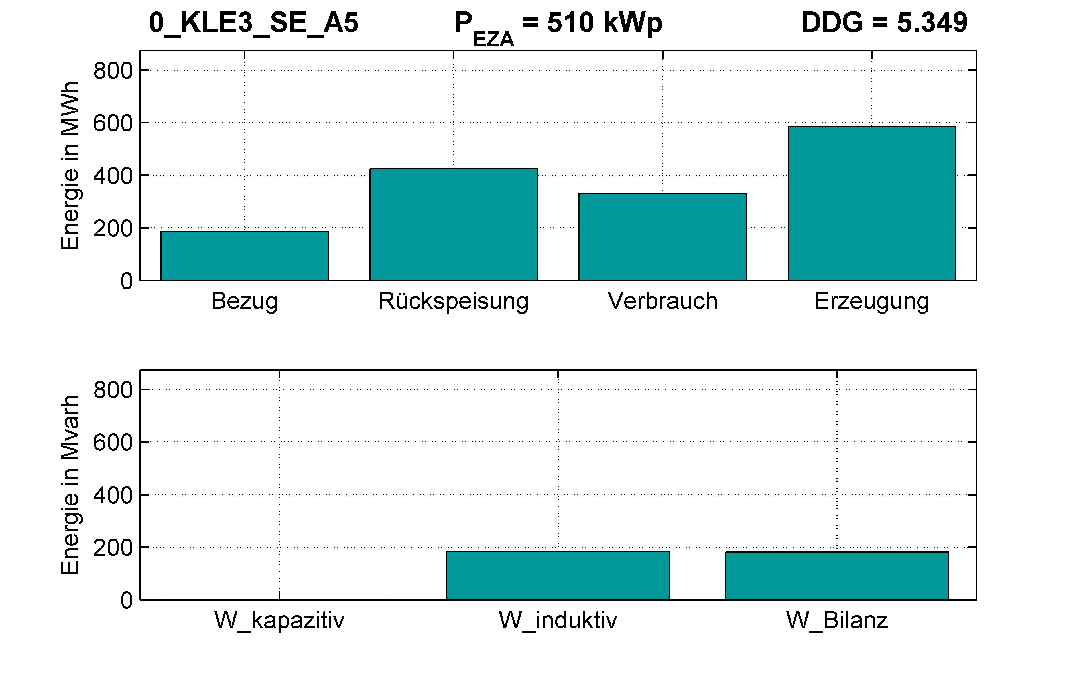 KLE3 | RONT (SE) A5 | PQ-Bilanz