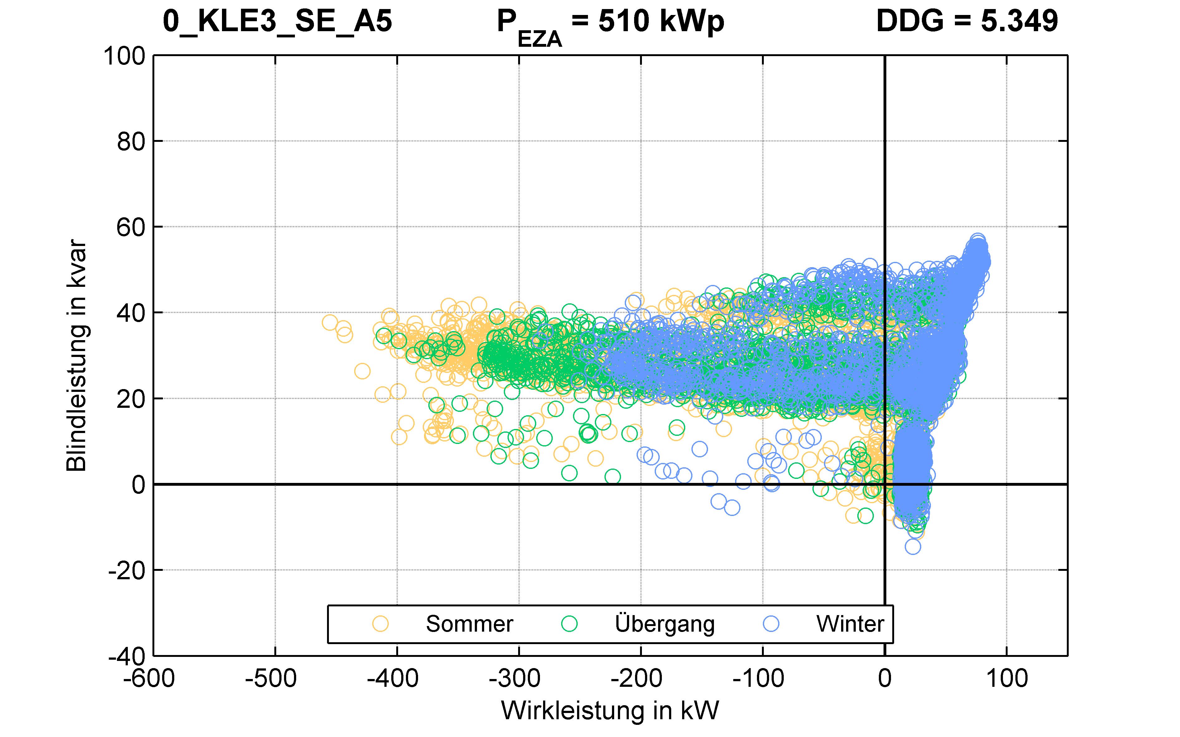 KLE3 | RONT (SE) A5 | PQ-Verhalten