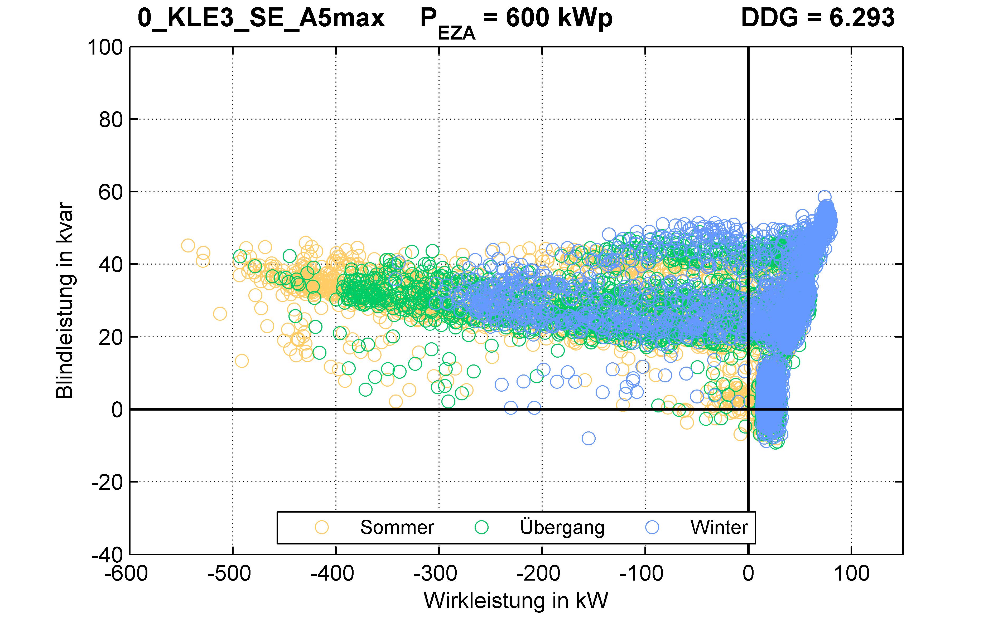 KLE3 | RONT (SE) A5max | PQ-Verhalten