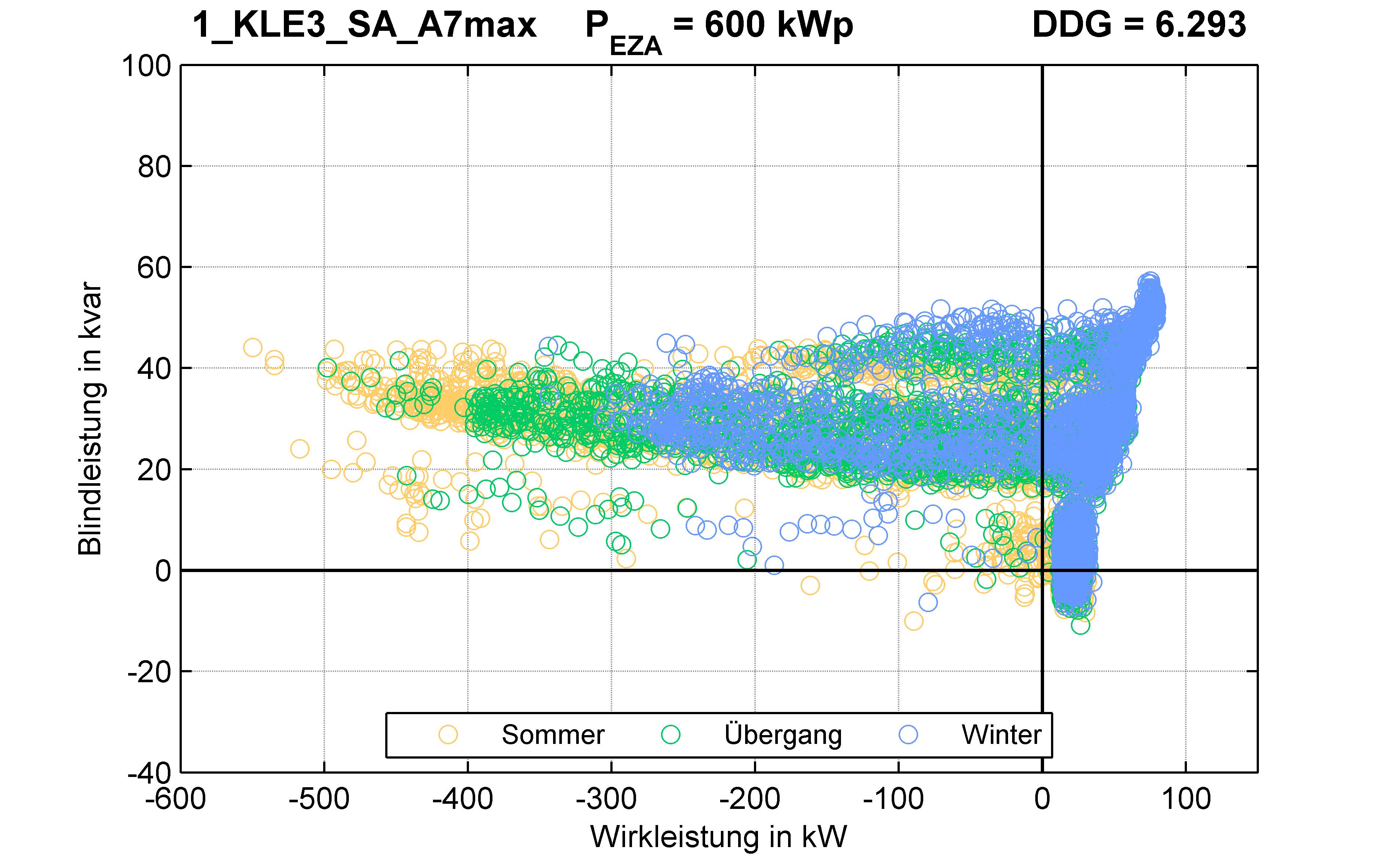 KLE3 | KABEL (SA) A7max | PQ-Verhalten