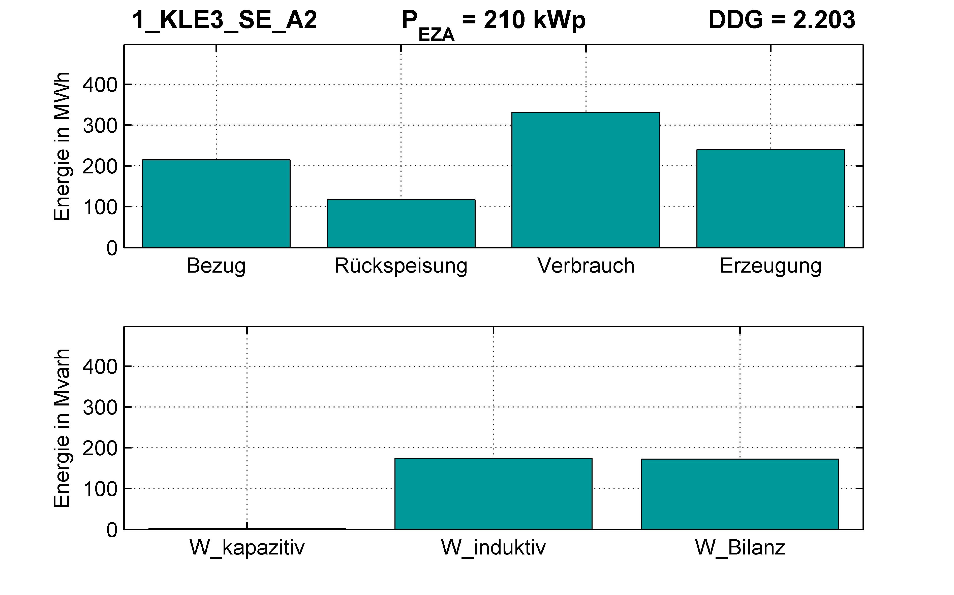 KLE3 | KABEL (SE) A2 | PQ-Bilanz