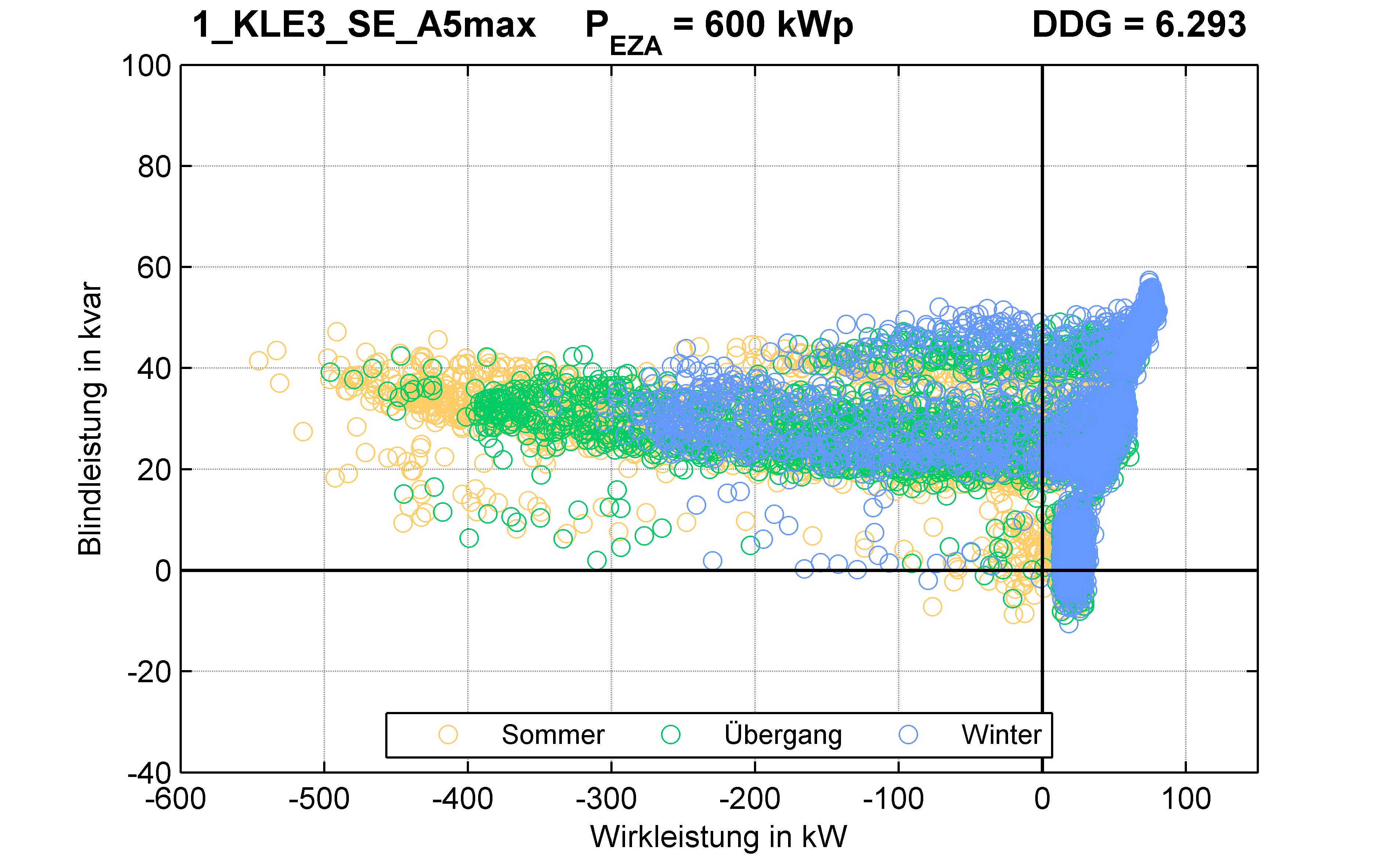 KLE3 | KABEL (SE) A5max | PQ-Verhalten