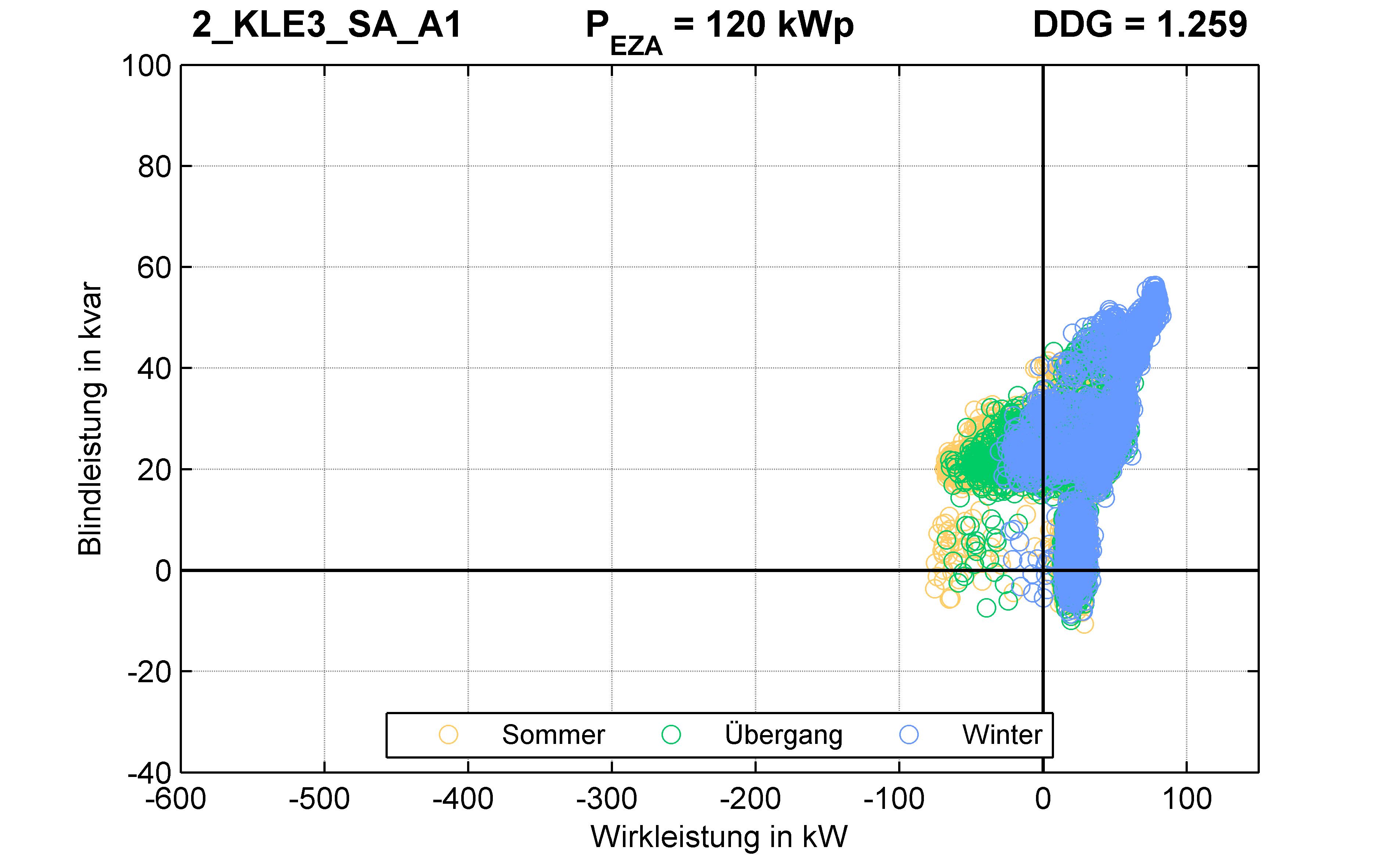 KLE3 | P-Kappung 85% (SA) A1 | PQ-Verhalten