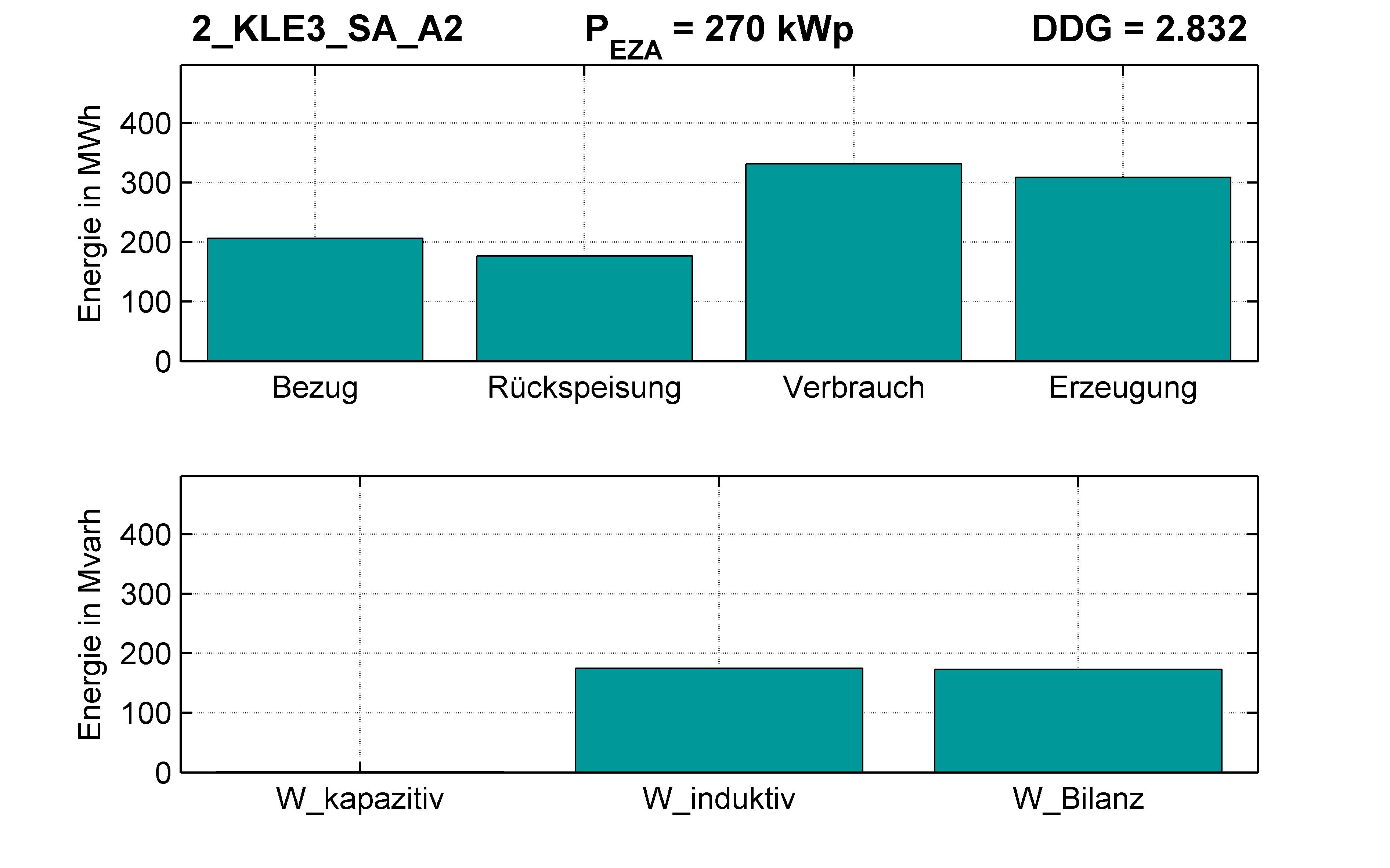 KLE3 | P-Kappung 85% (SA) A2 | PQ-Bilanz