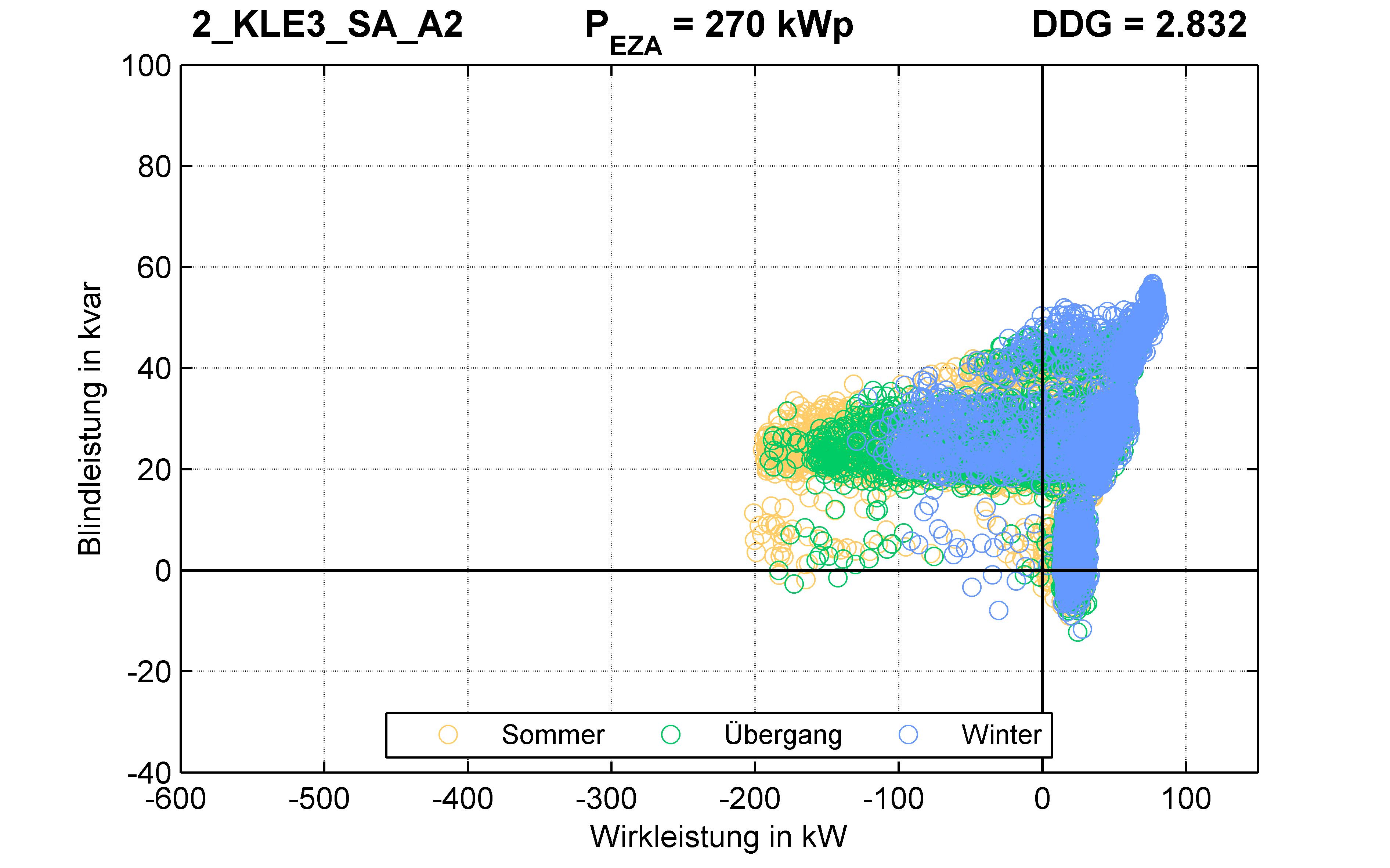 KLE3 | P-Kappung 85% (SA) A2 | PQ-Verhalten