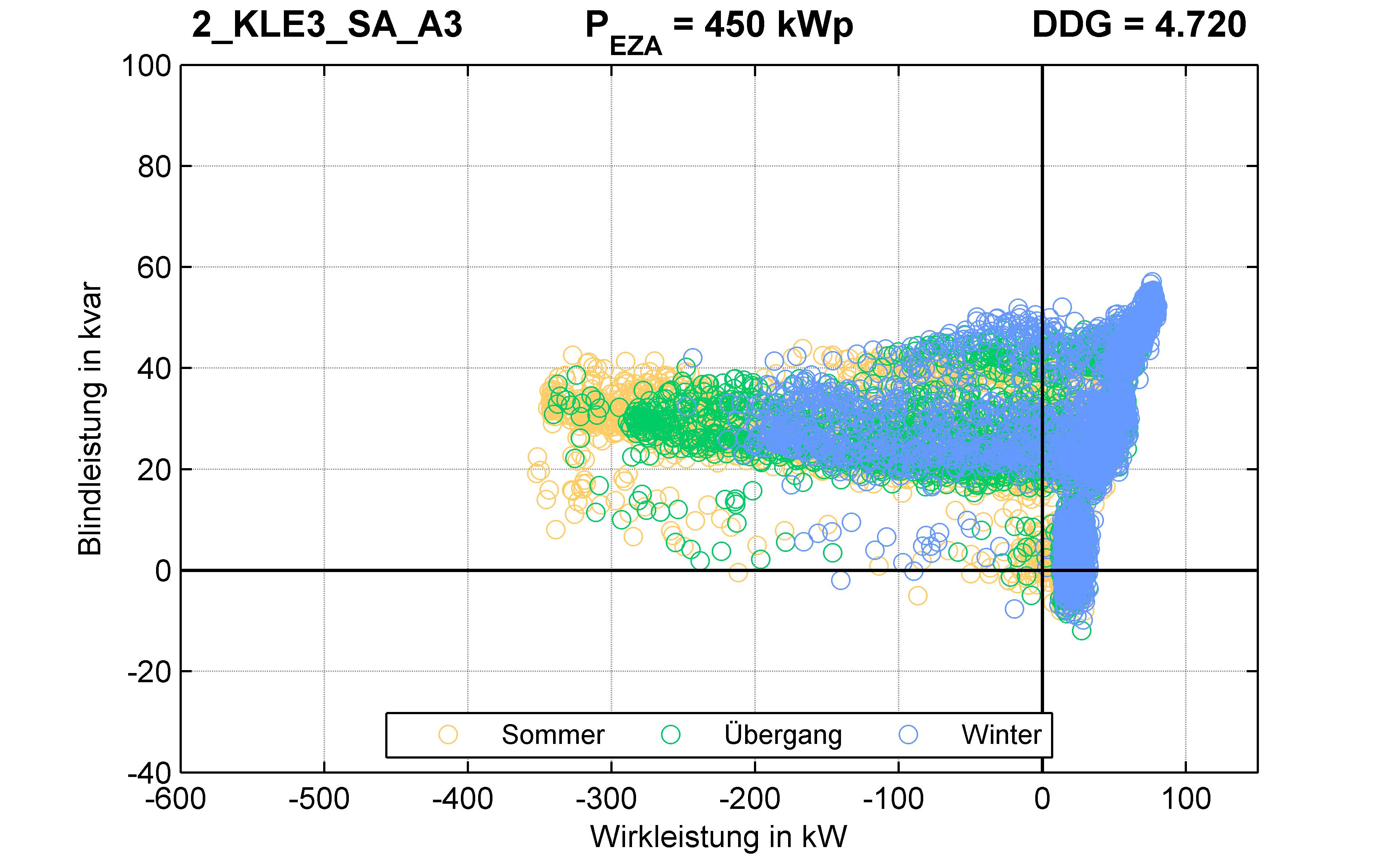 KLE3 | P-Kappung 85% (SA) A3 | PQ-Verhalten