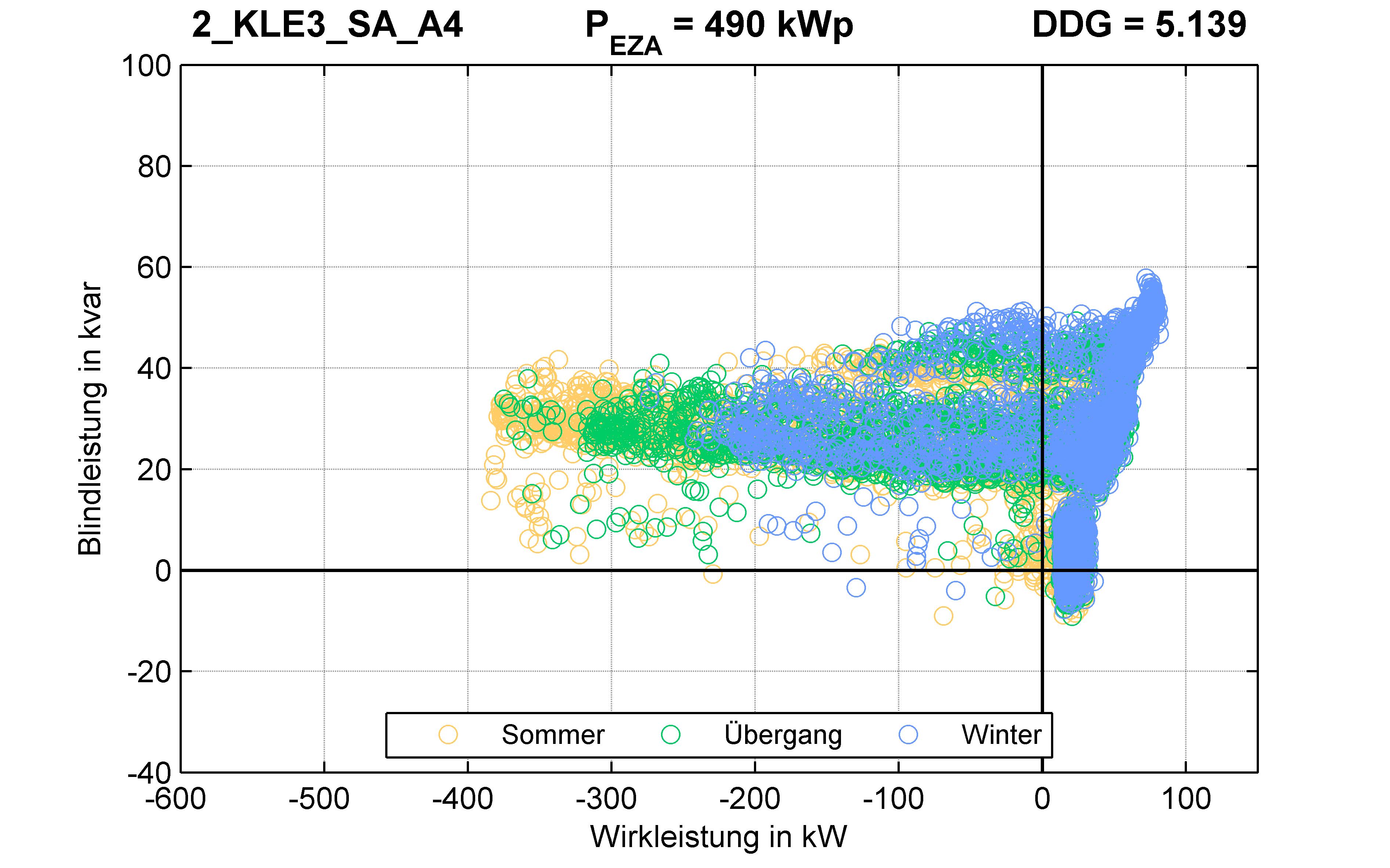 KLE3 | P-Kappung 85% (SA) A4 | PQ-Verhalten
