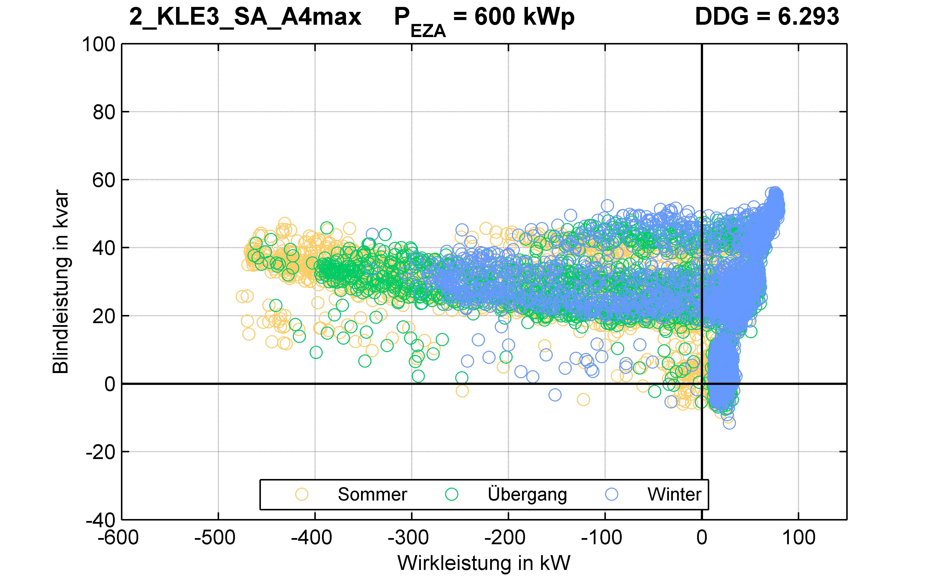 KLE3 | P-Kappung 85% (SA) A4max | PQ-Verhalten