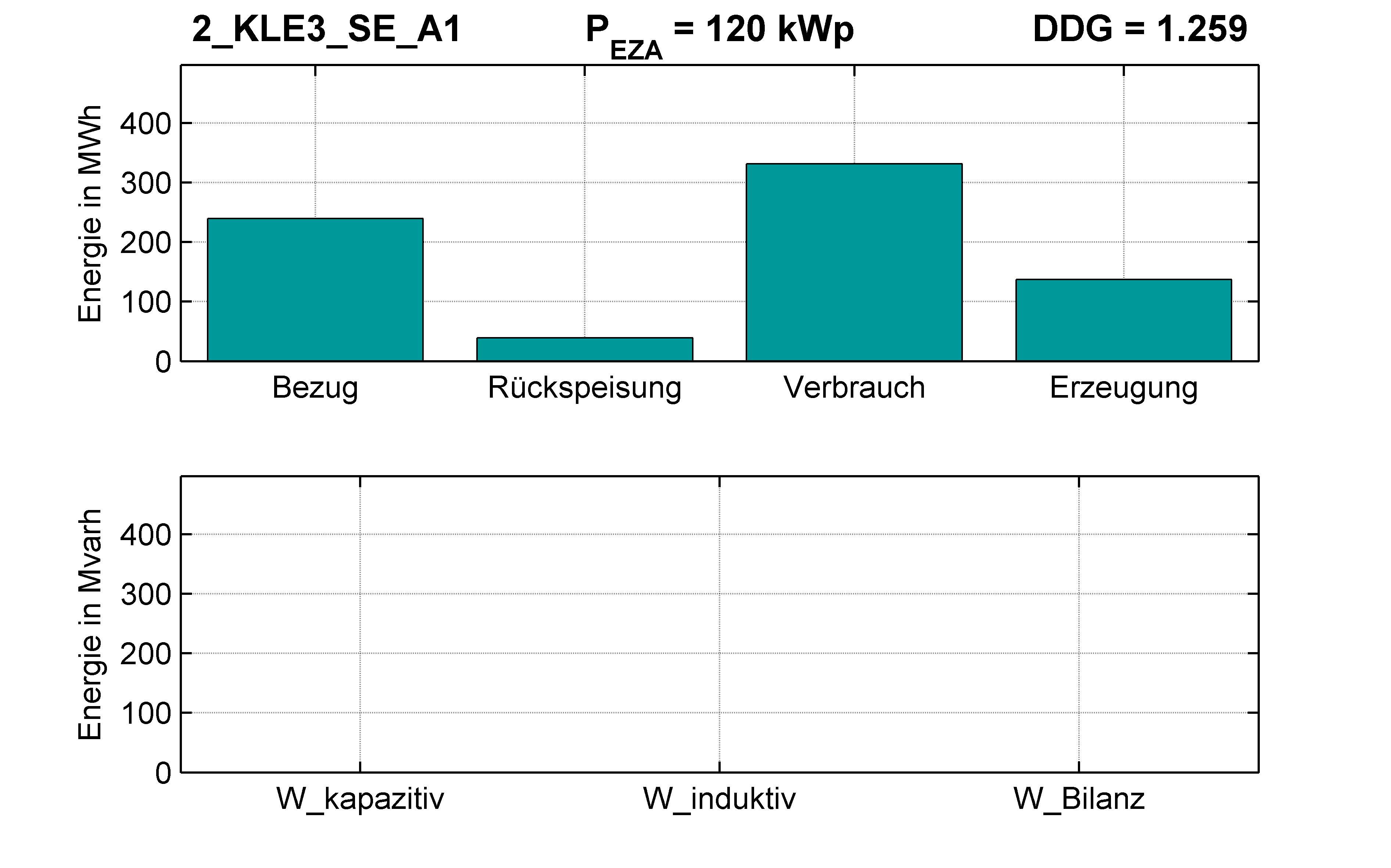 KLE3 | P-Kappung 85% (SE) A1 | PQ-Bilanz