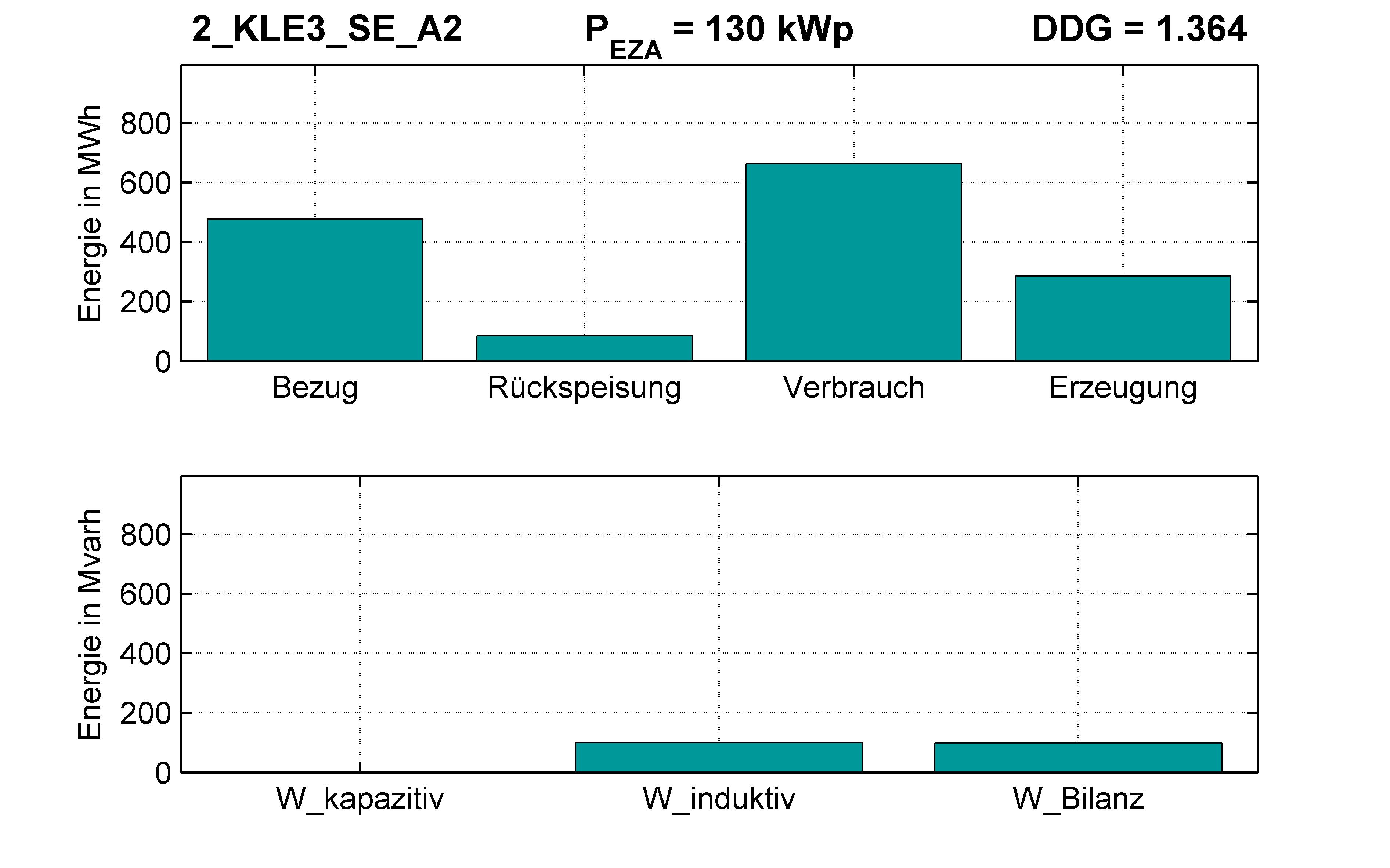 KLE3 | P-Kappung 85% (SE) A2 | PQ-Bilanz