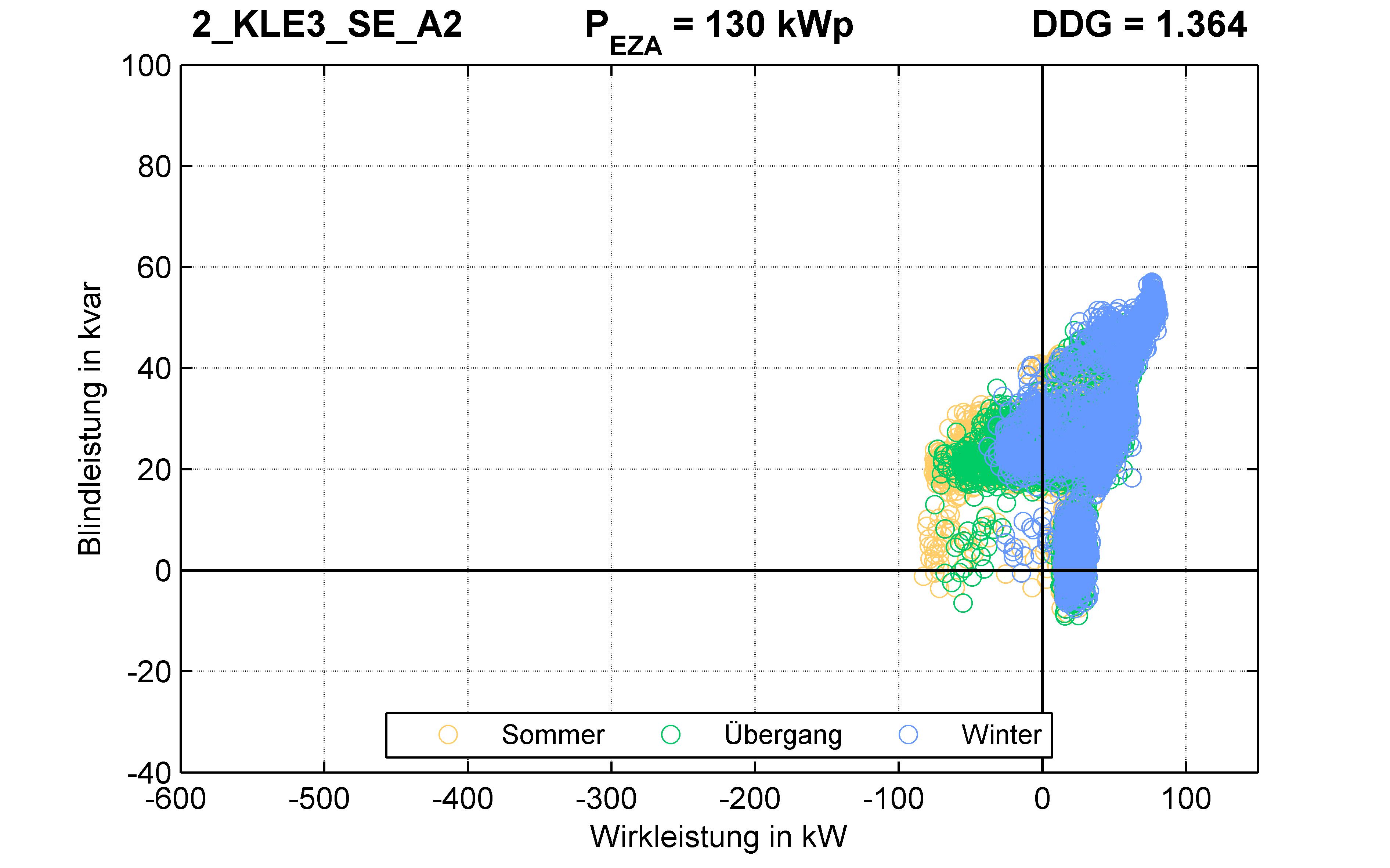 KLE3 | P-Kappung 85% (SE) A2 | PQ-Verhalten