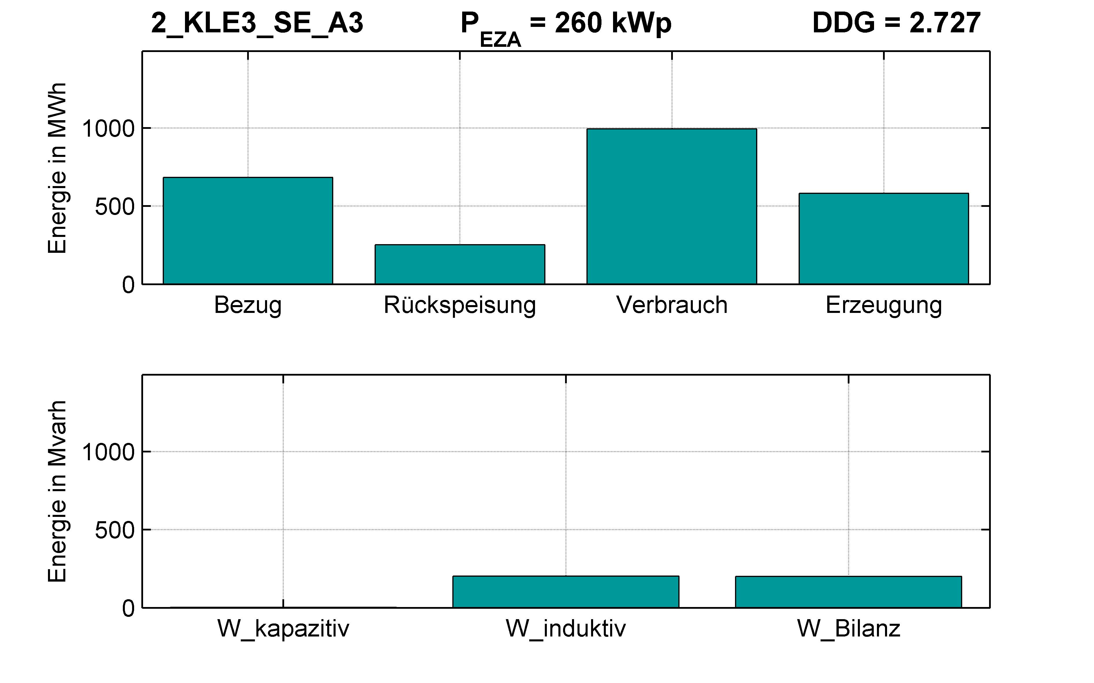 KLE3 | P-Kappung 85% (SE) A3 | PQ-Bilanz