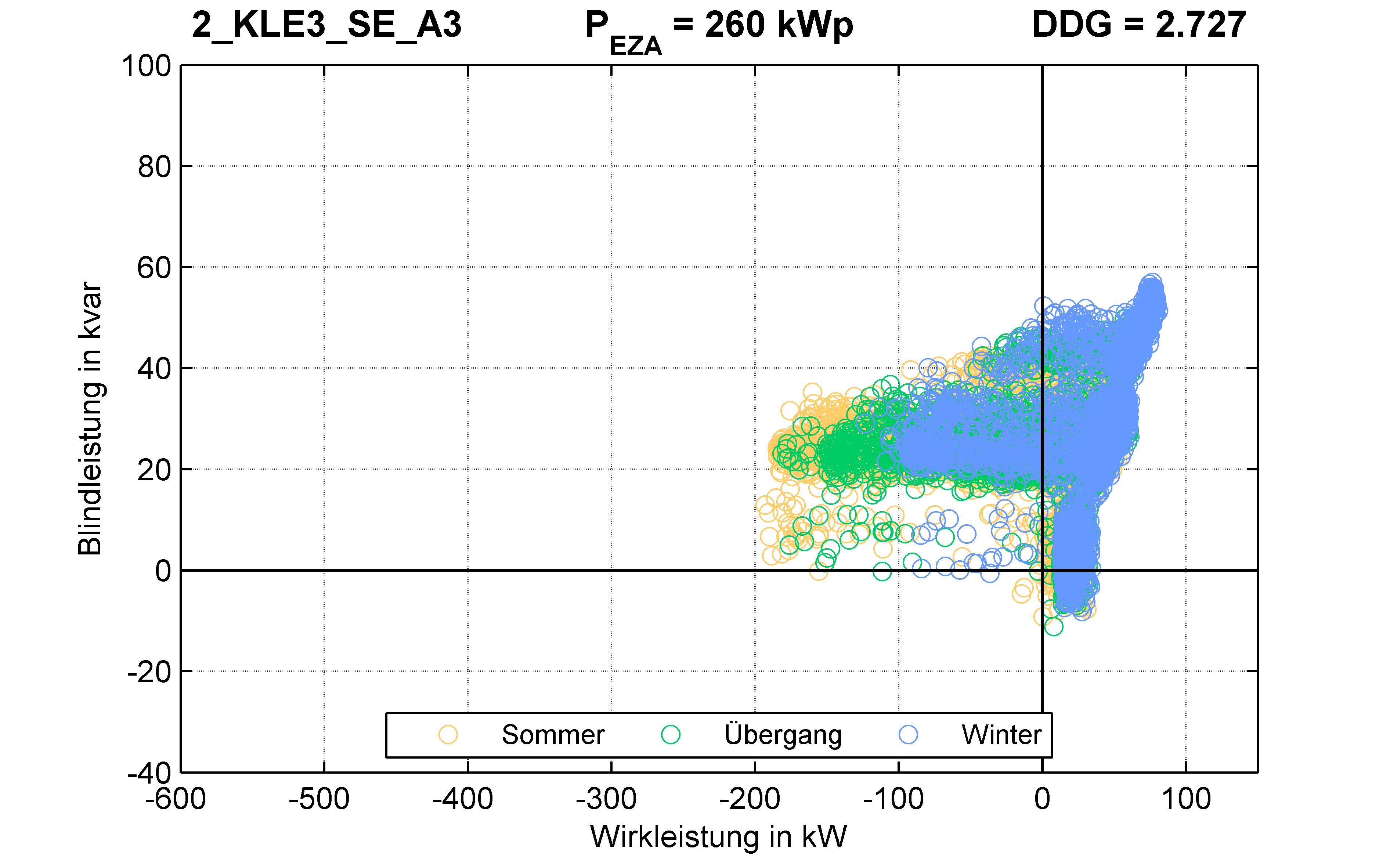KLE3 | P-Kappung 85% (SE) A3 | PQ-Verhalten