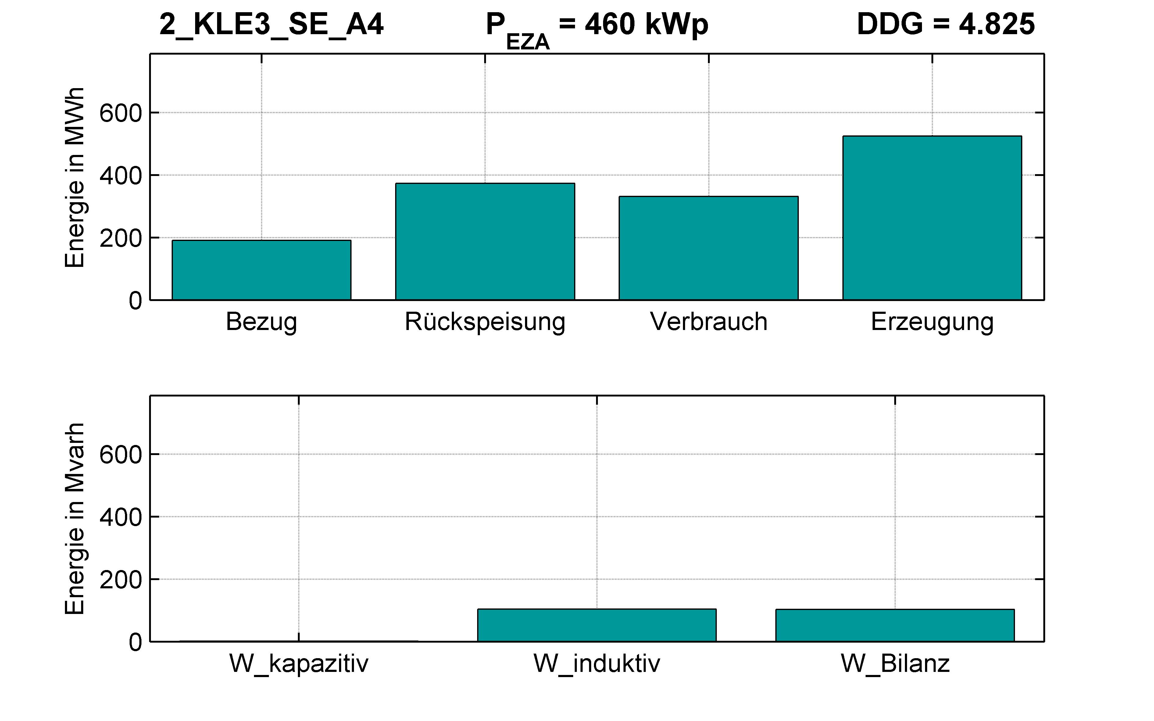 KLE3 | P-Kappung 85% (SE) A4 | PQ-Bilanz