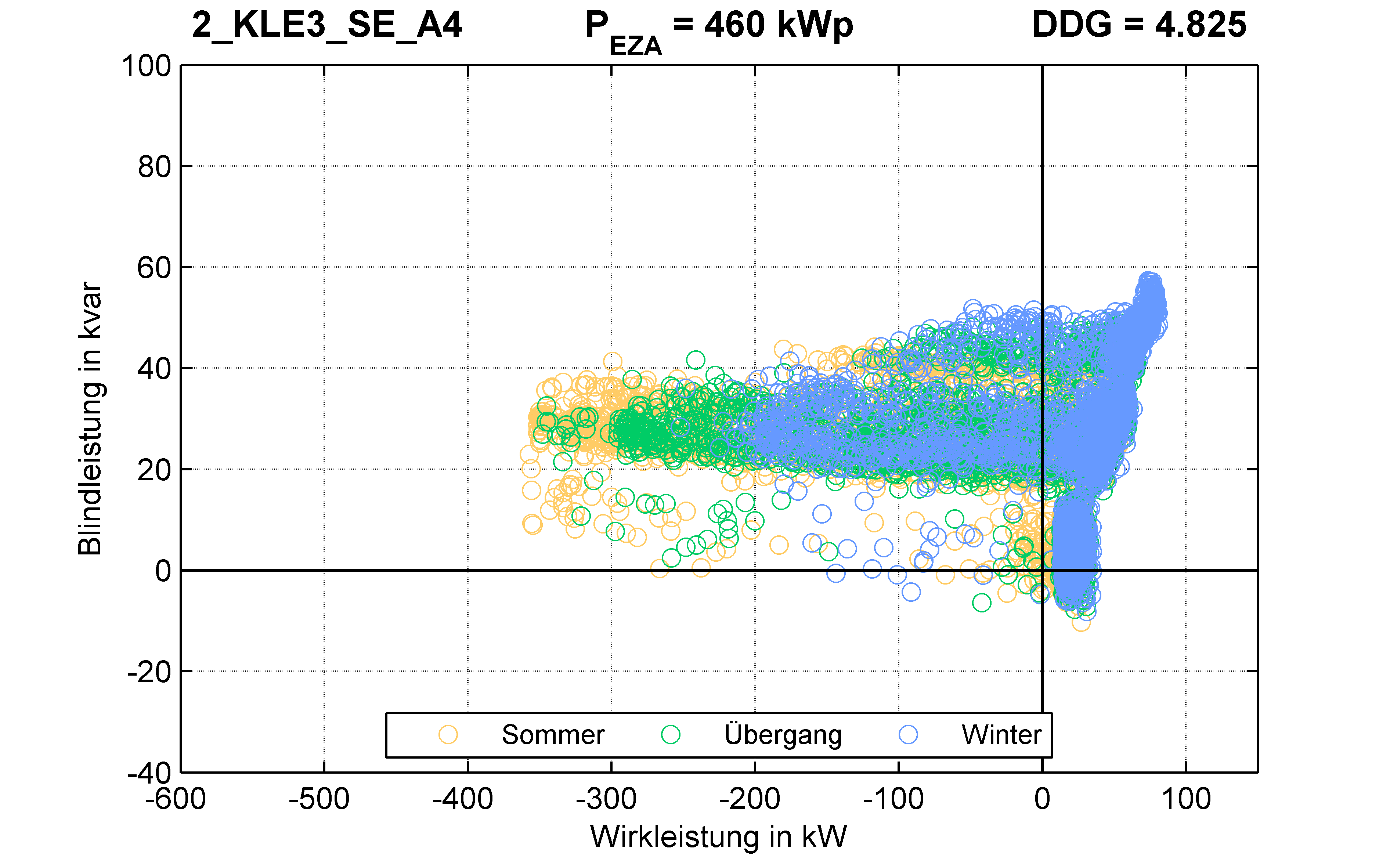 KLE3 | P-Kappung 85% (SE) A4 | PQ-Verhalten