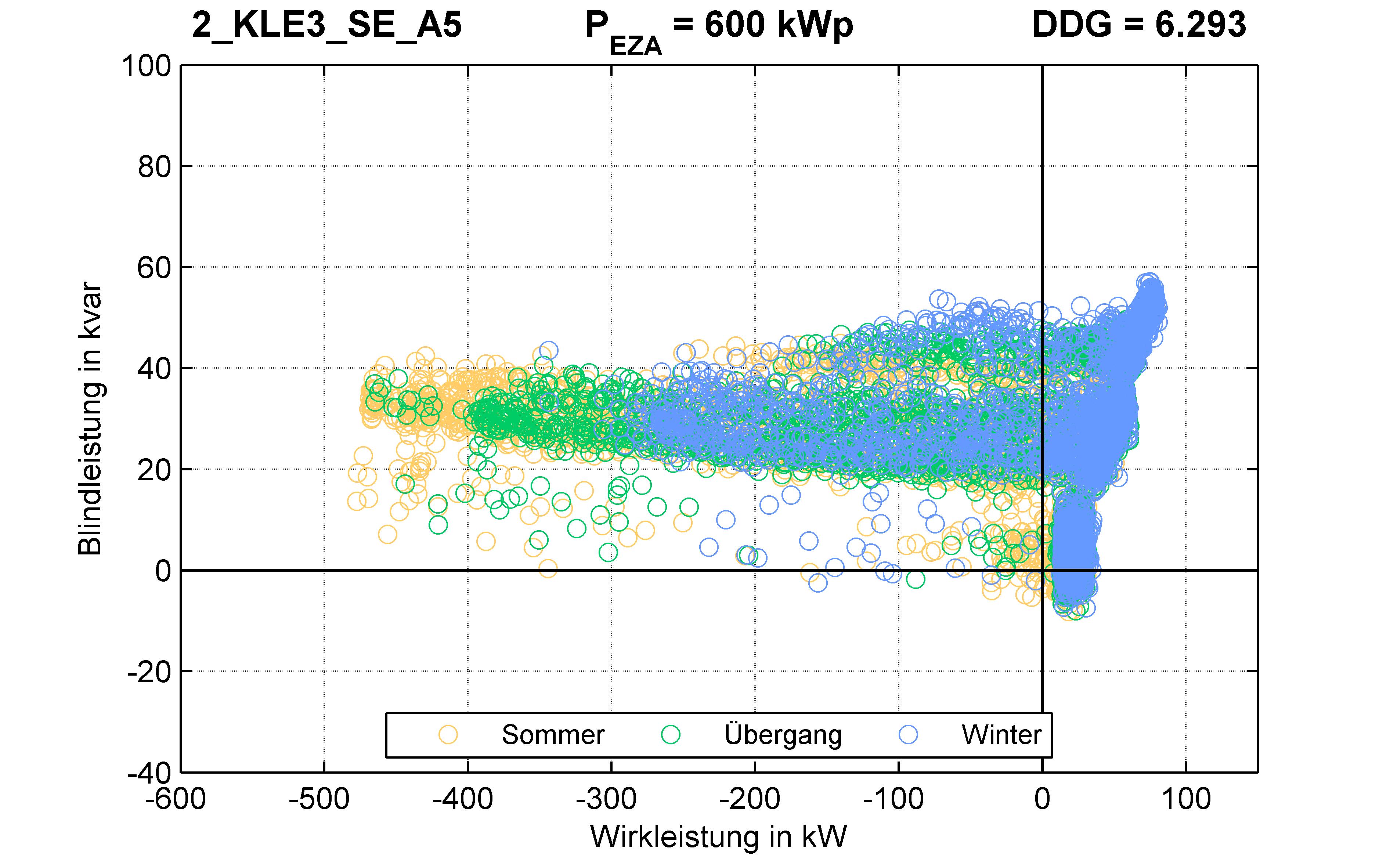 KLE3 | P-Kappung 85% (SE) A5 | PQ-Verhalten