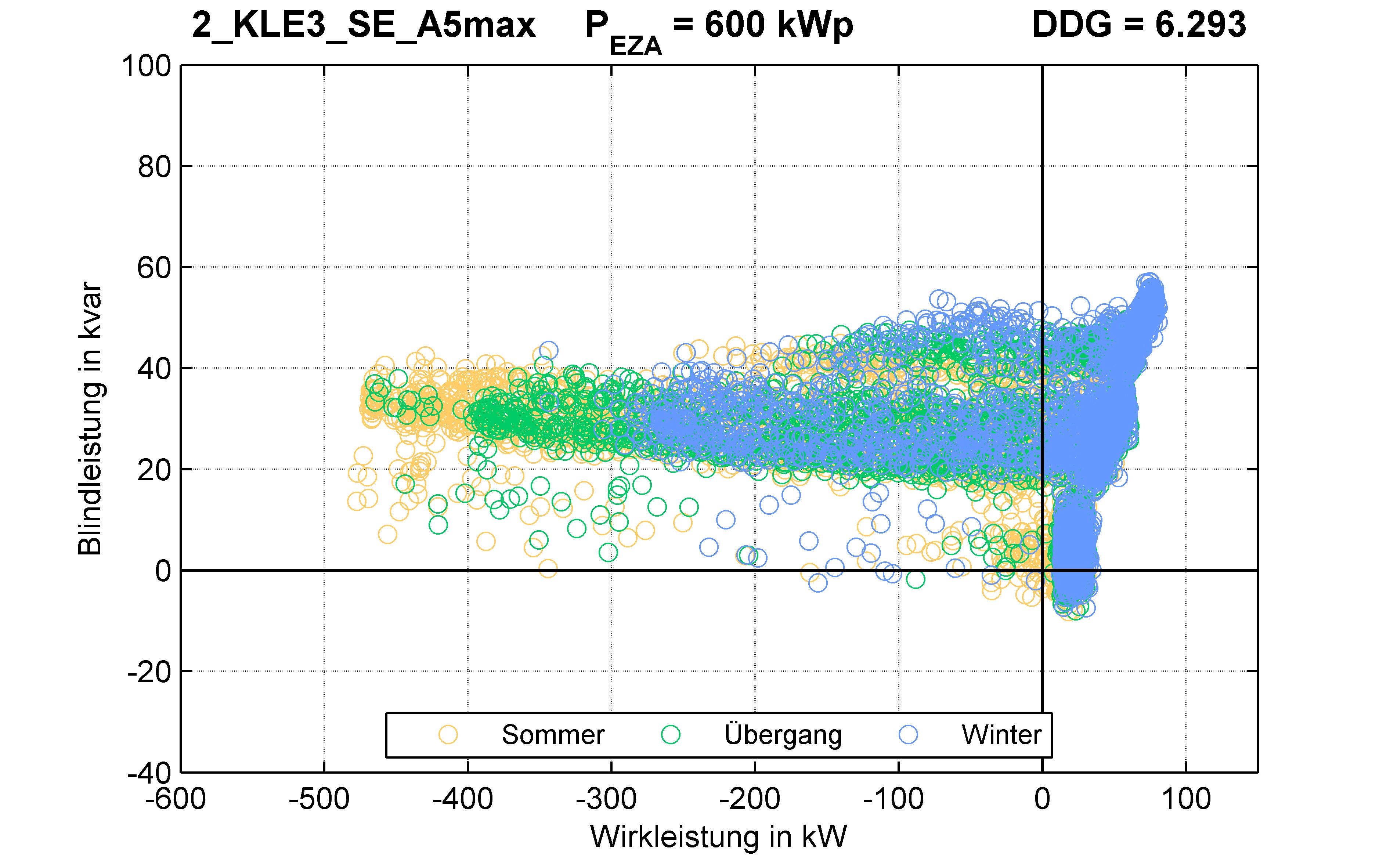 KLE3 | P-Kappung 85% (SE) A5max | PQ-Verhalten