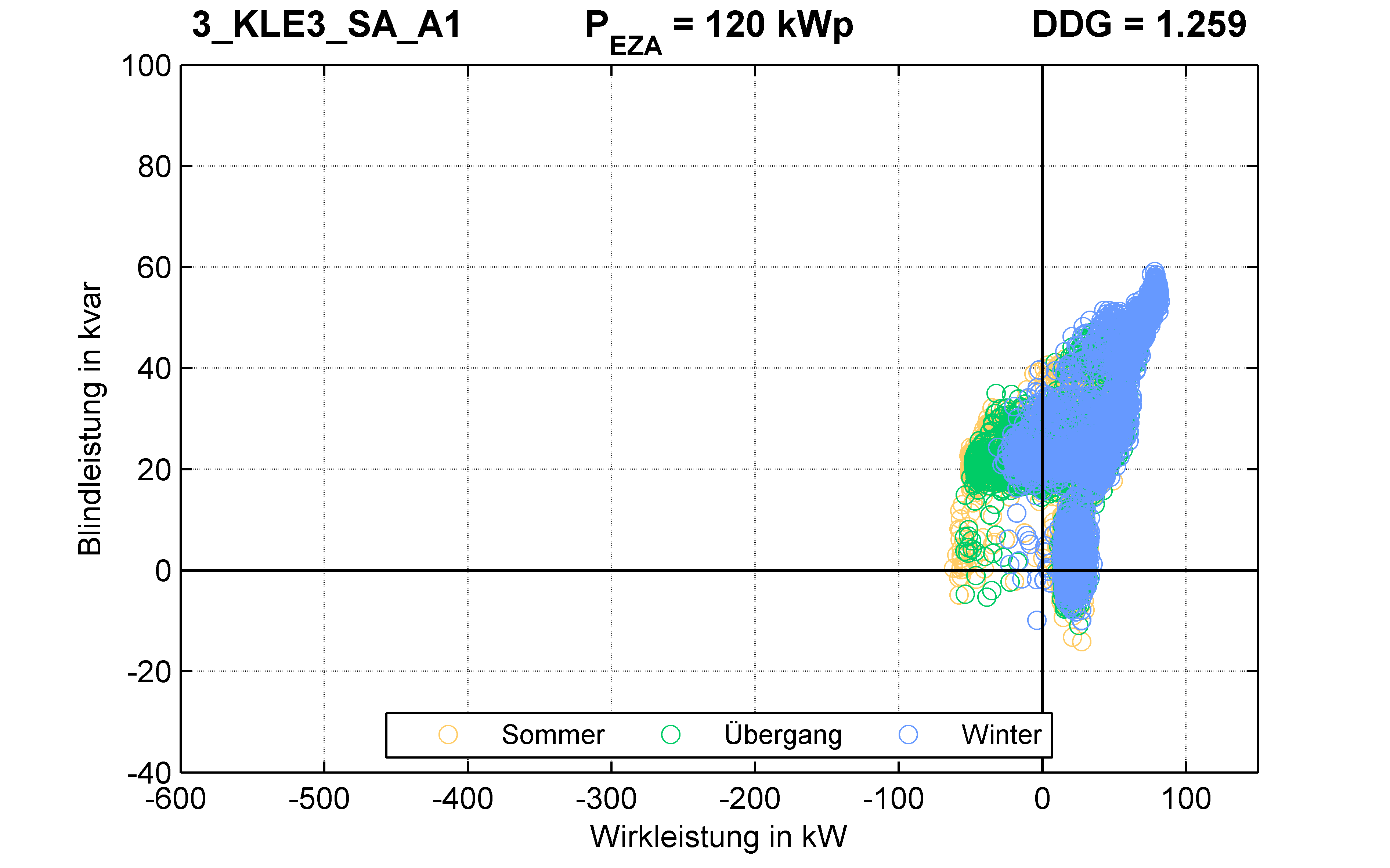 KLE3 | P-Kappung 70% (SA) A1 | PQ-Verhalten