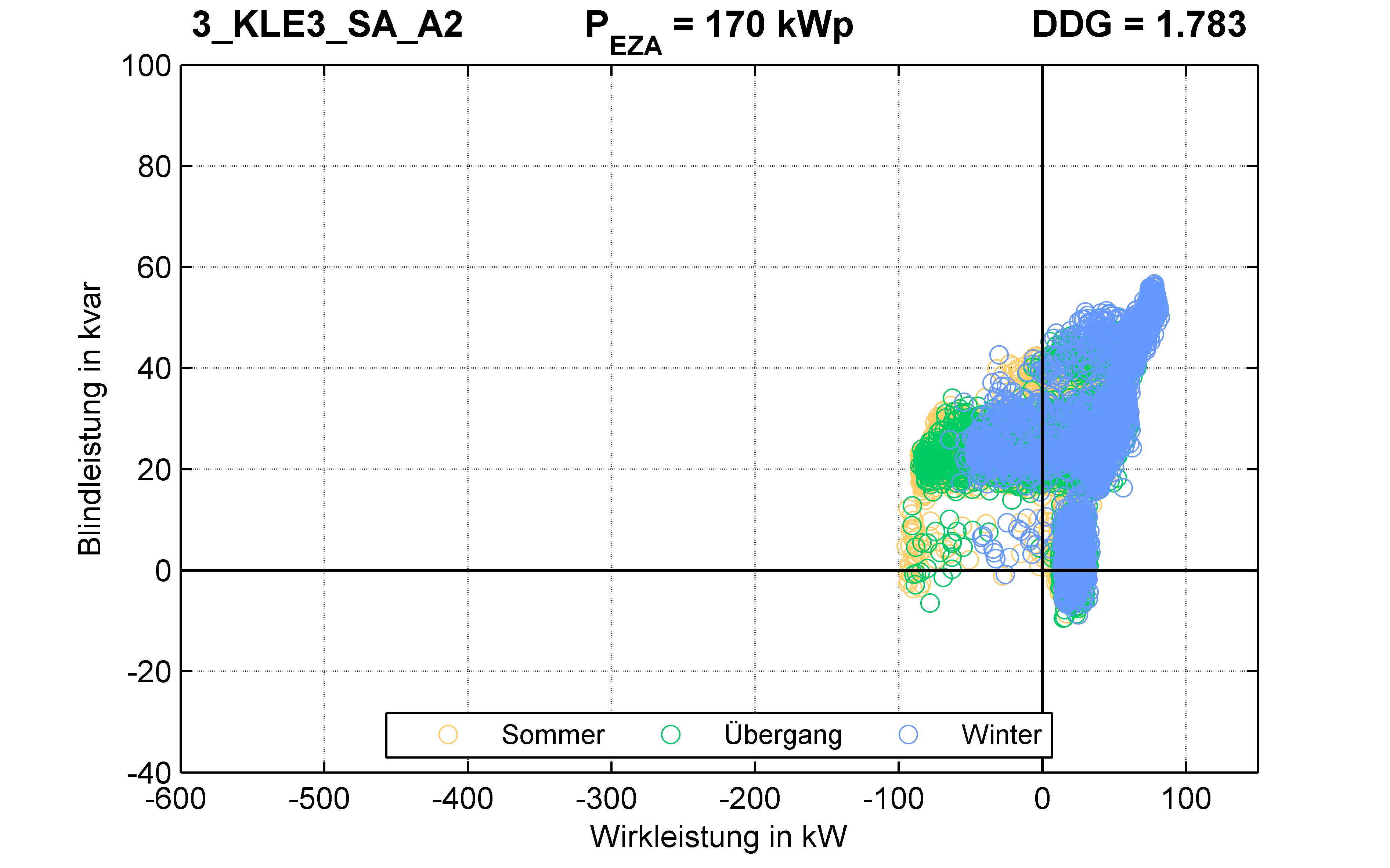 KLE3 | P-Kappung 70% (SA) A2 | PQ-Verhalten