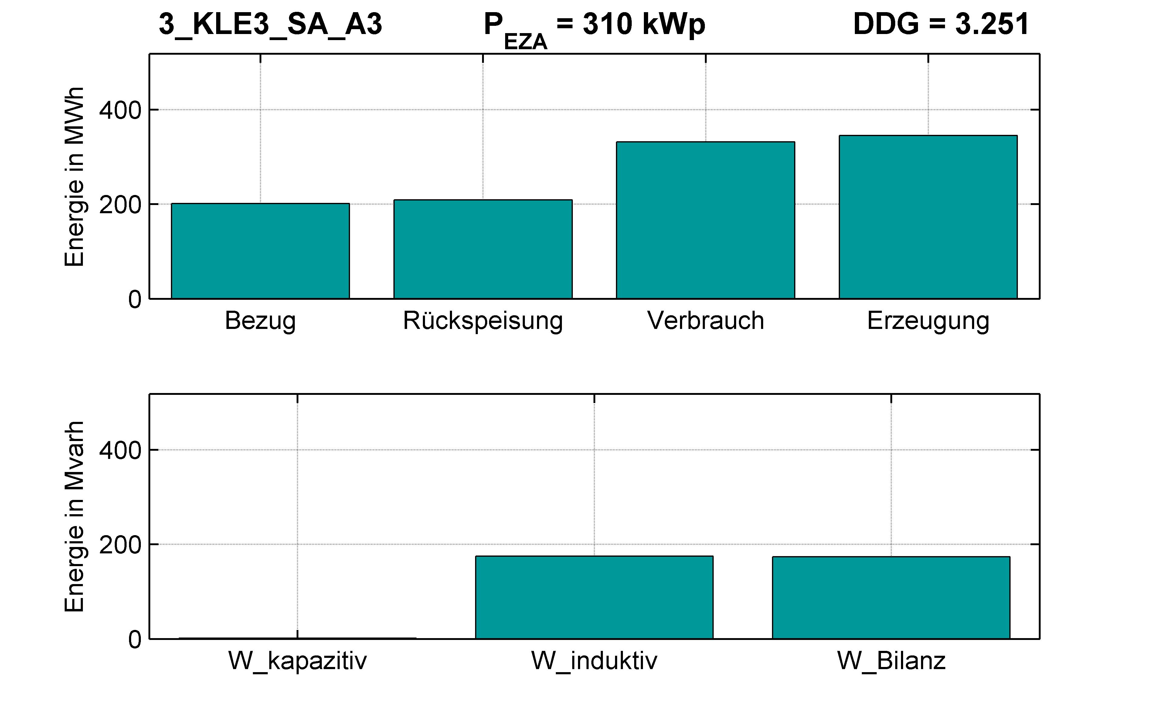 KLE3 | P-Kappung 70% (SA) A3 | PQ-Bilanz