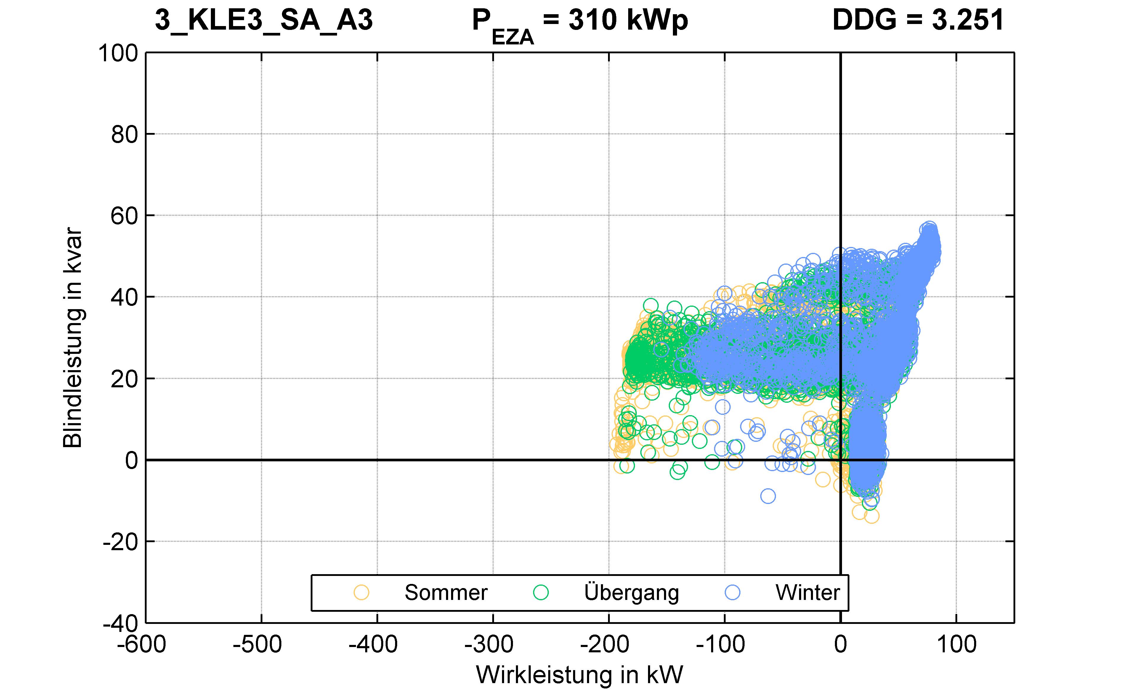 KLE3 | P-Kappung 70% (SA) A3 | PQ-Verhalten