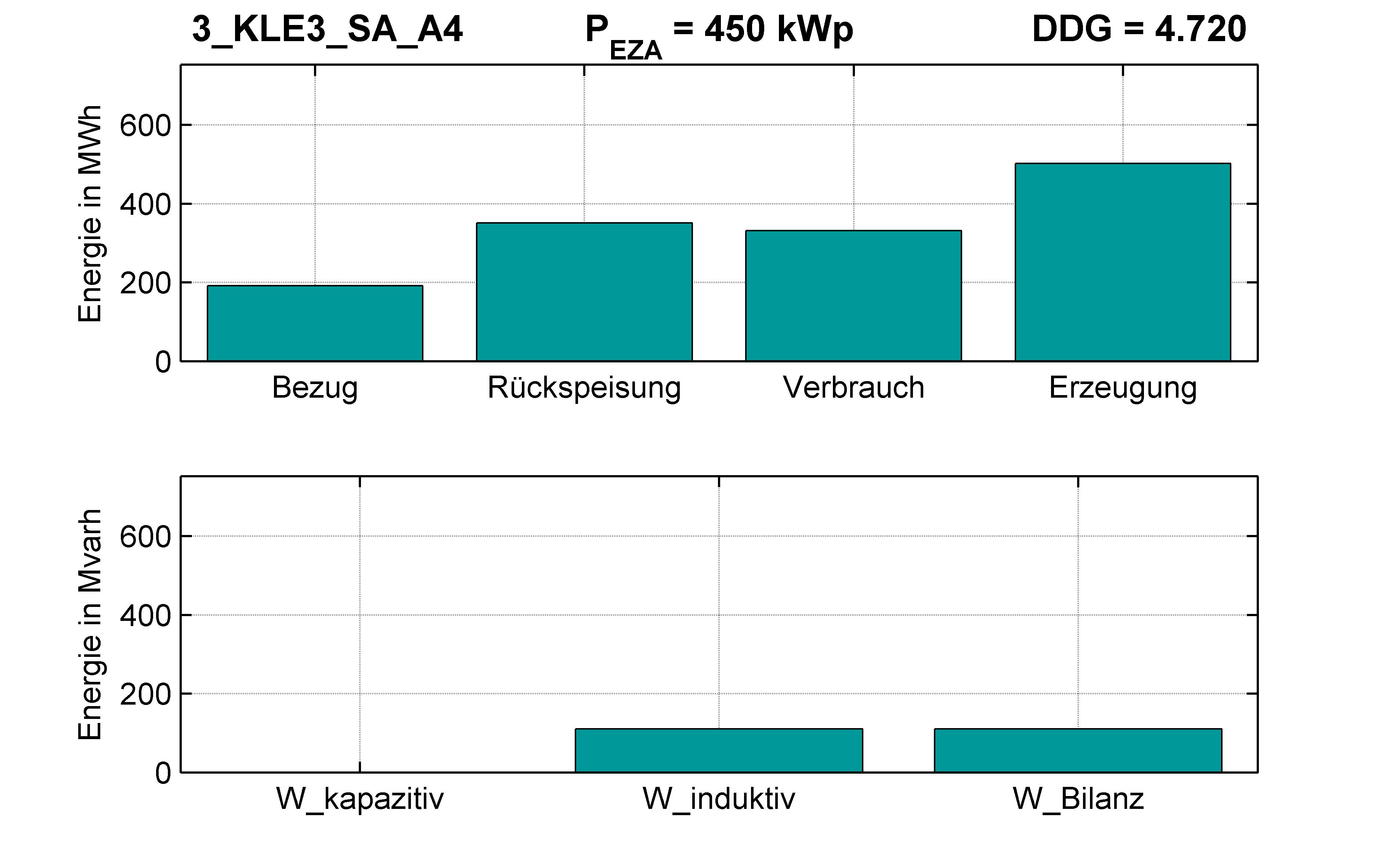 KLE3 | P-Kappung 70% (SA) A4 | PQ-Bilanz